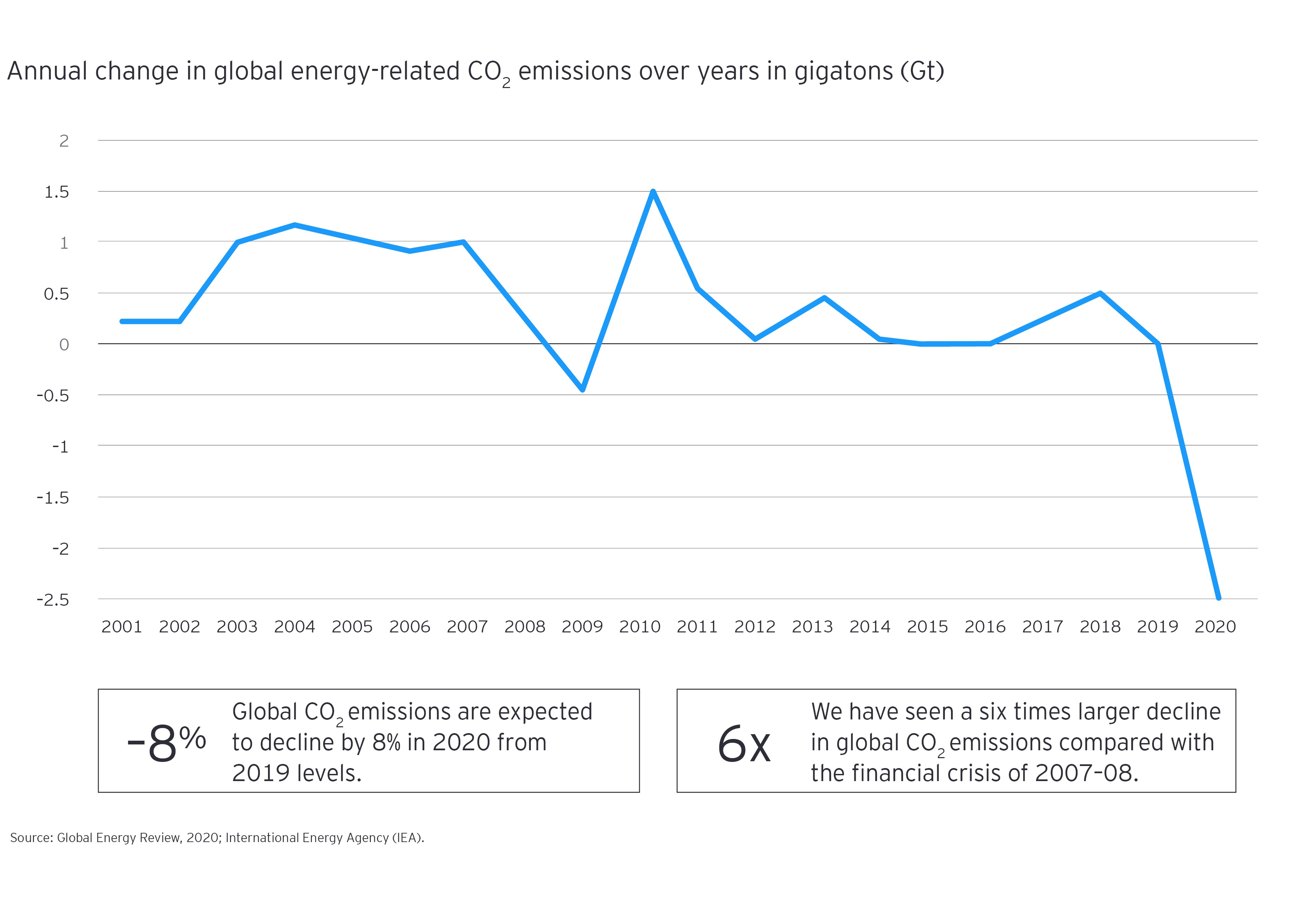 Annual change in global energy related co2 emissions over years in gigatons
