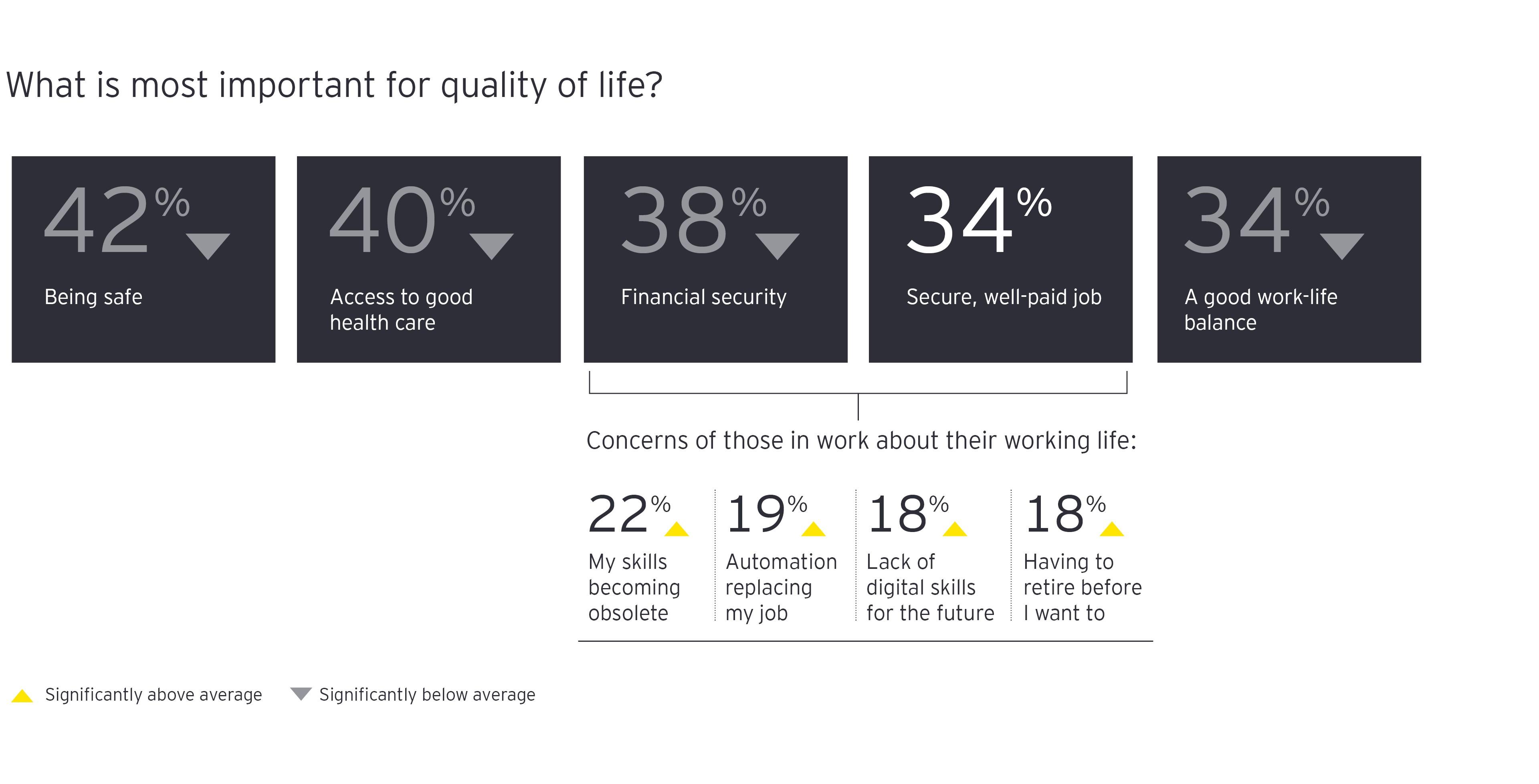 Qué es lo más importante para la calidad de vida gráfico