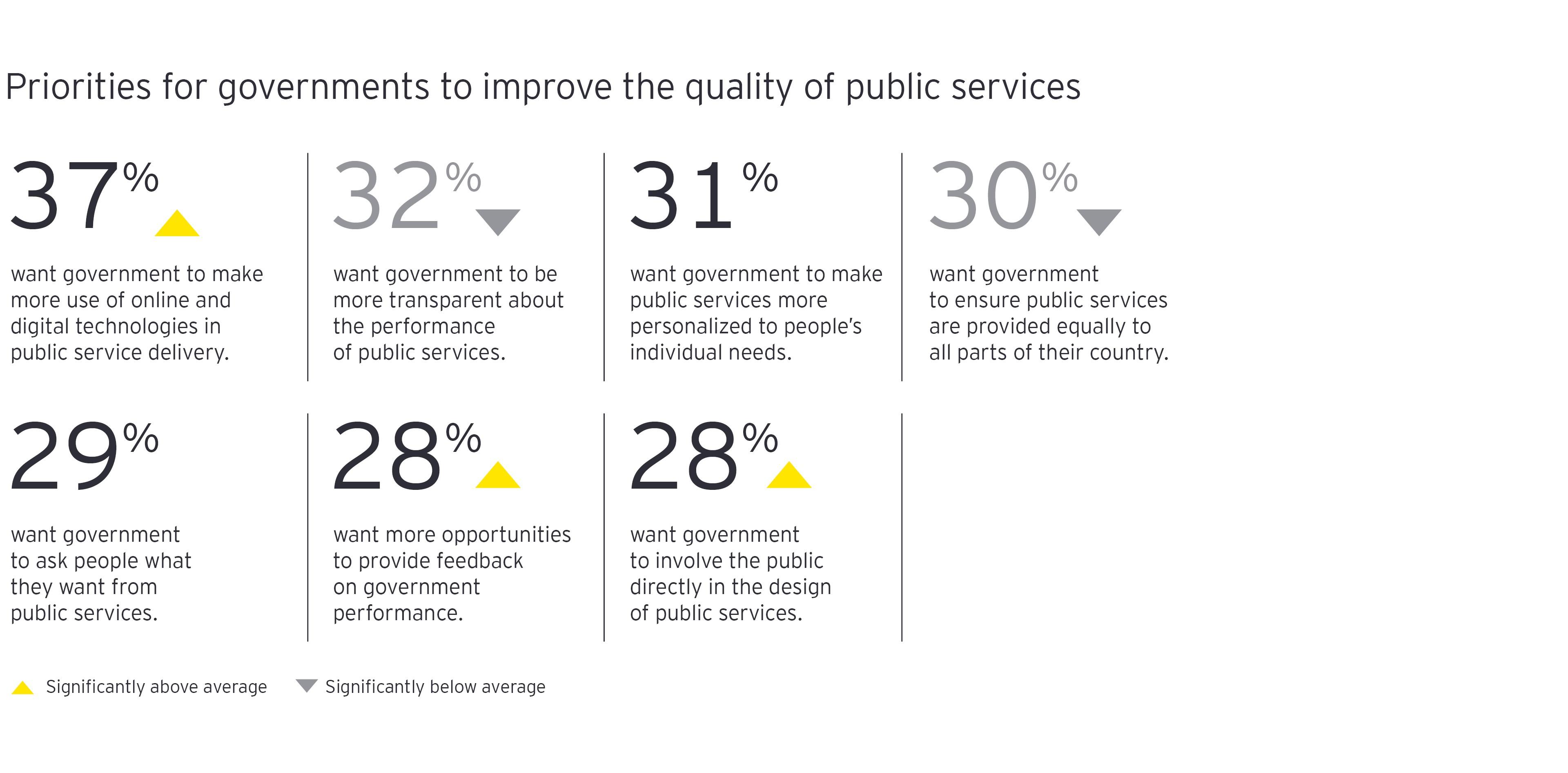 Prioridades del gobierno para mejorar la calidad del servicio público gráfico