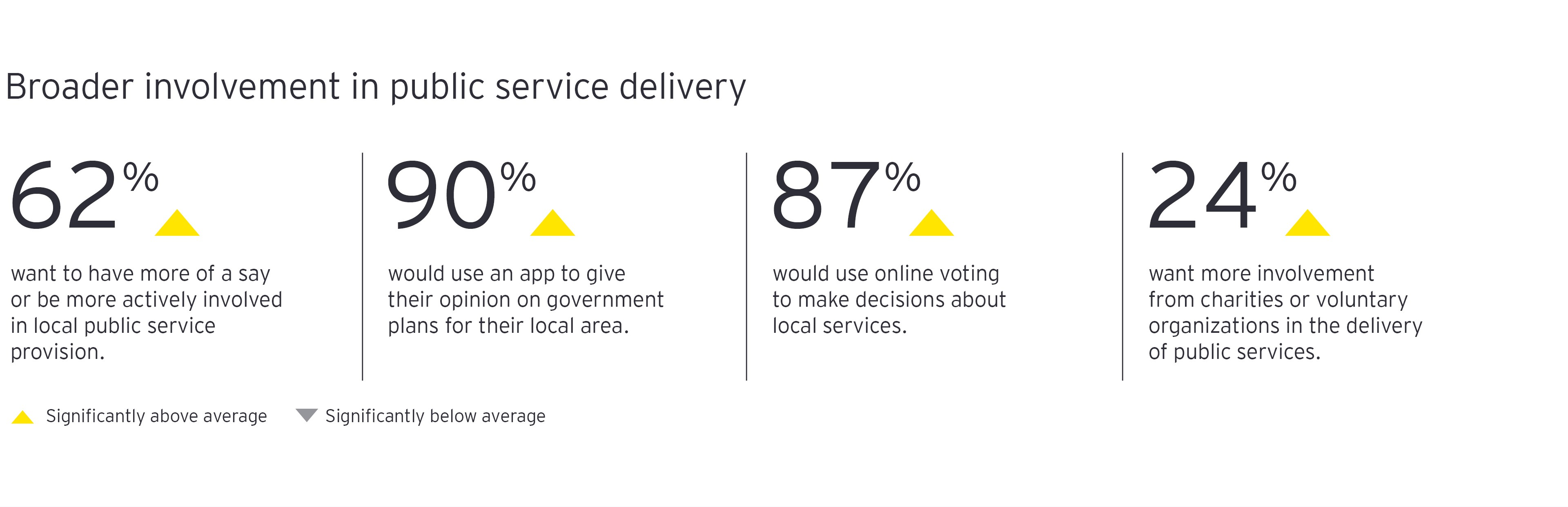 Broader involvement in public service delivery chart