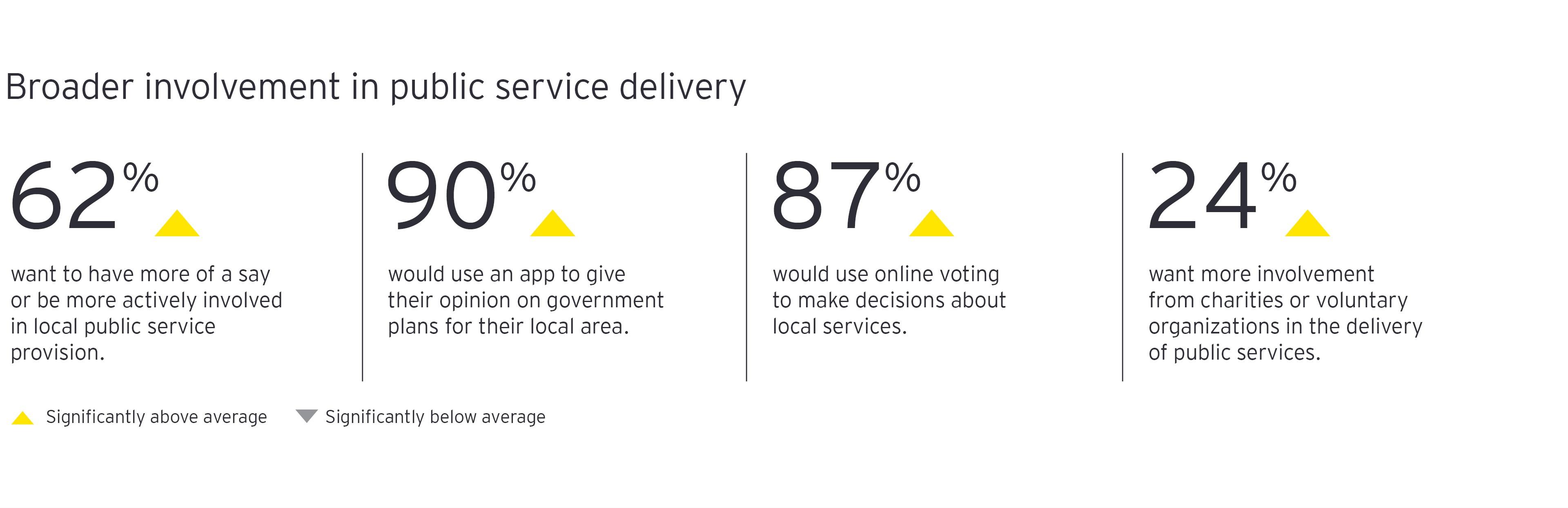 Mayor participación en la prestación de servicios públicos gráfico