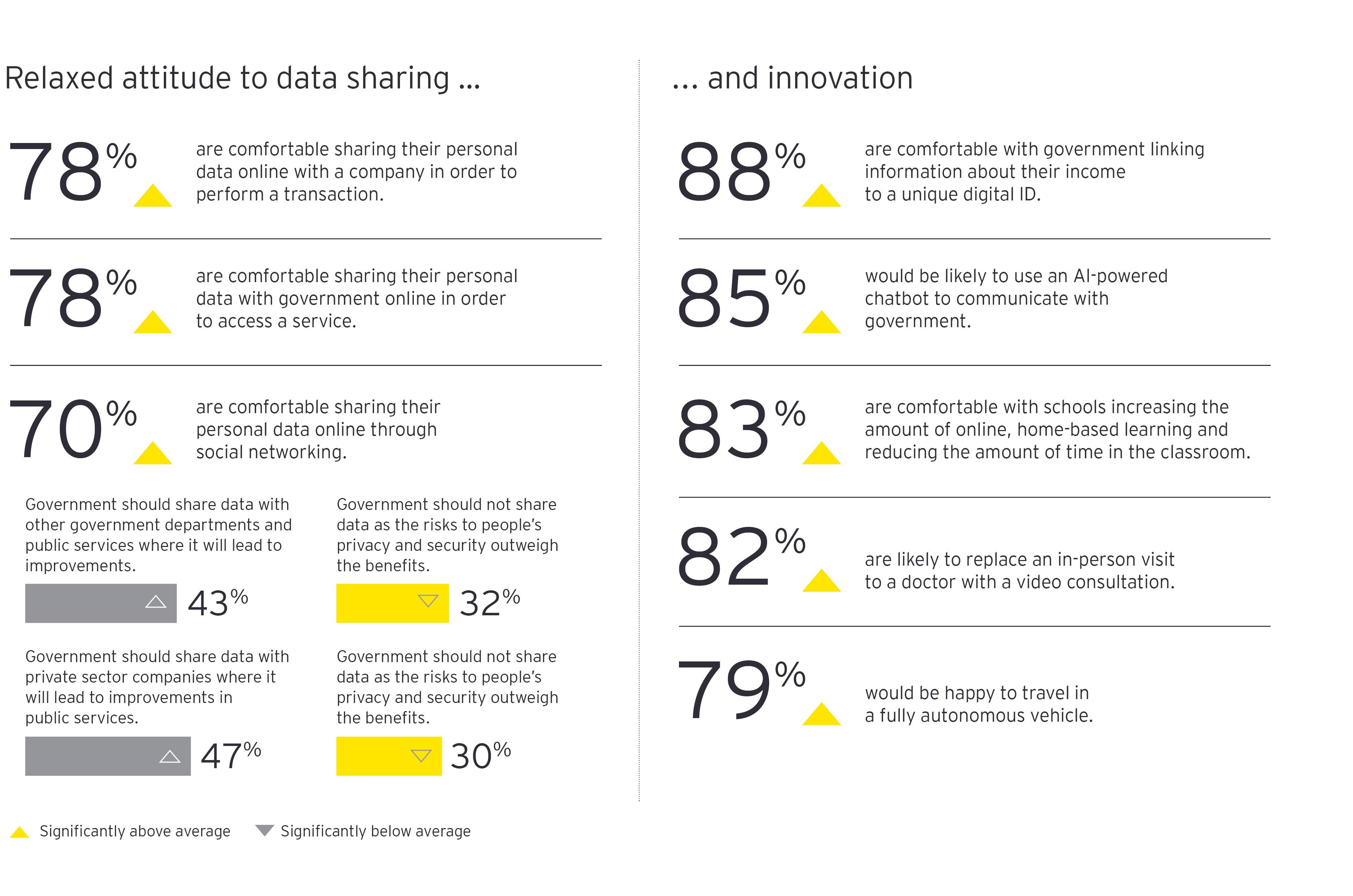 Actitud relajada ante el intercambio de datos... | ... y la innovación gráfico