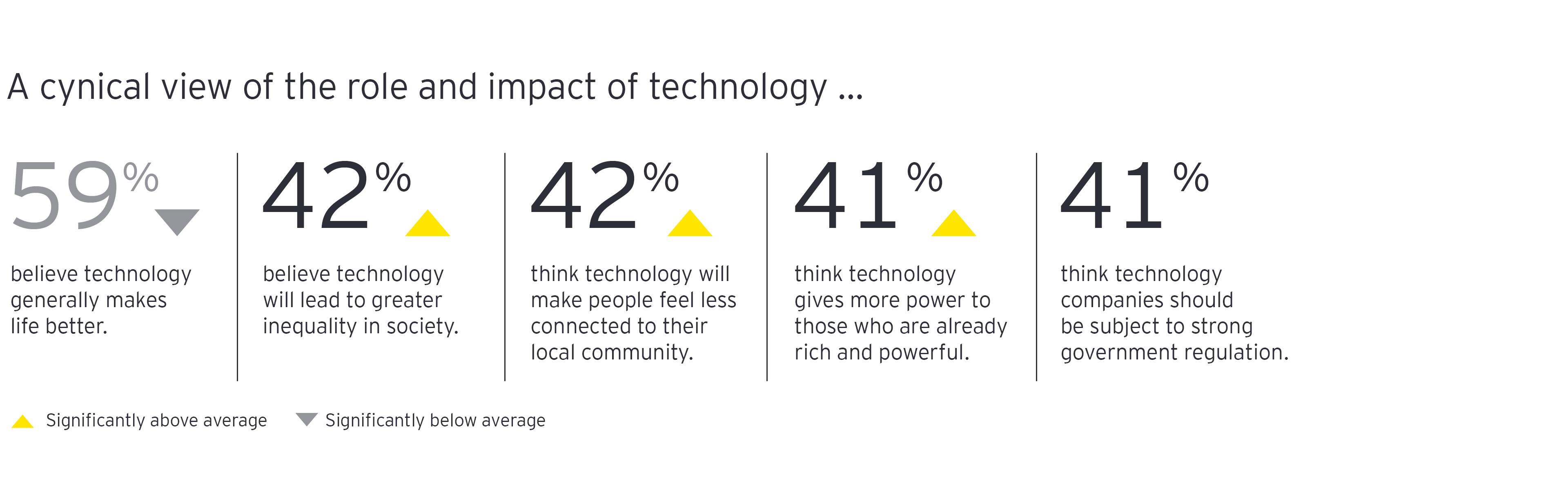 Connected citizens tech skeptics chart 5