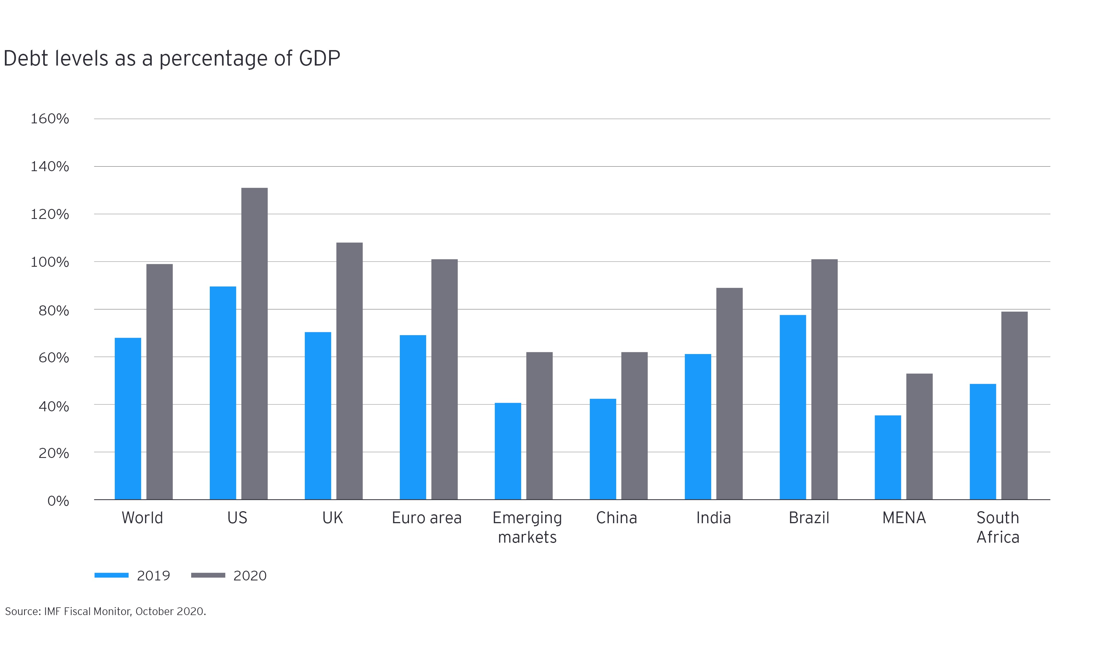Debt levels as a percentage of GDP