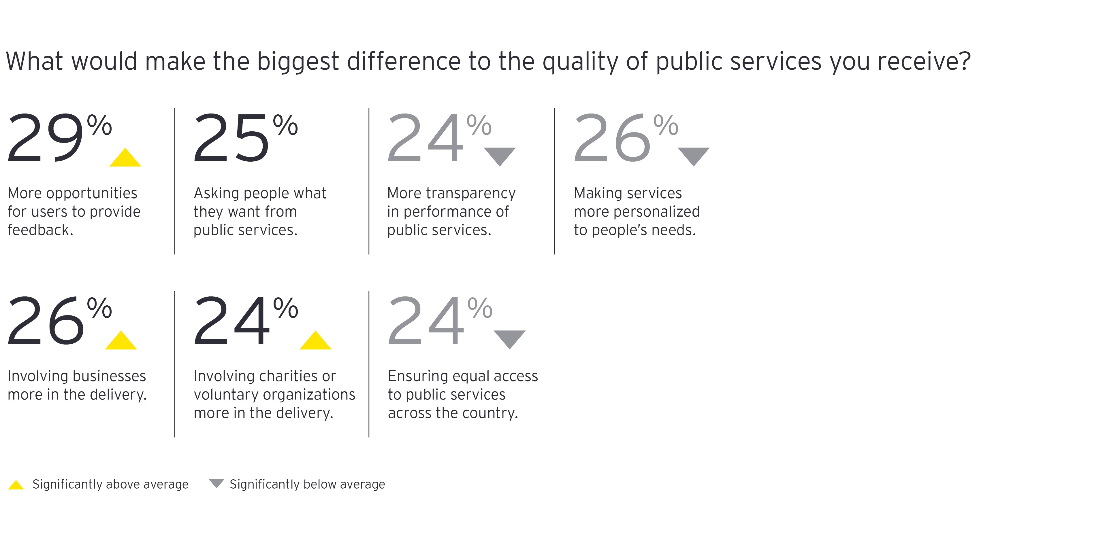 What would make the biggest difference to the quality of public services you receive chart
