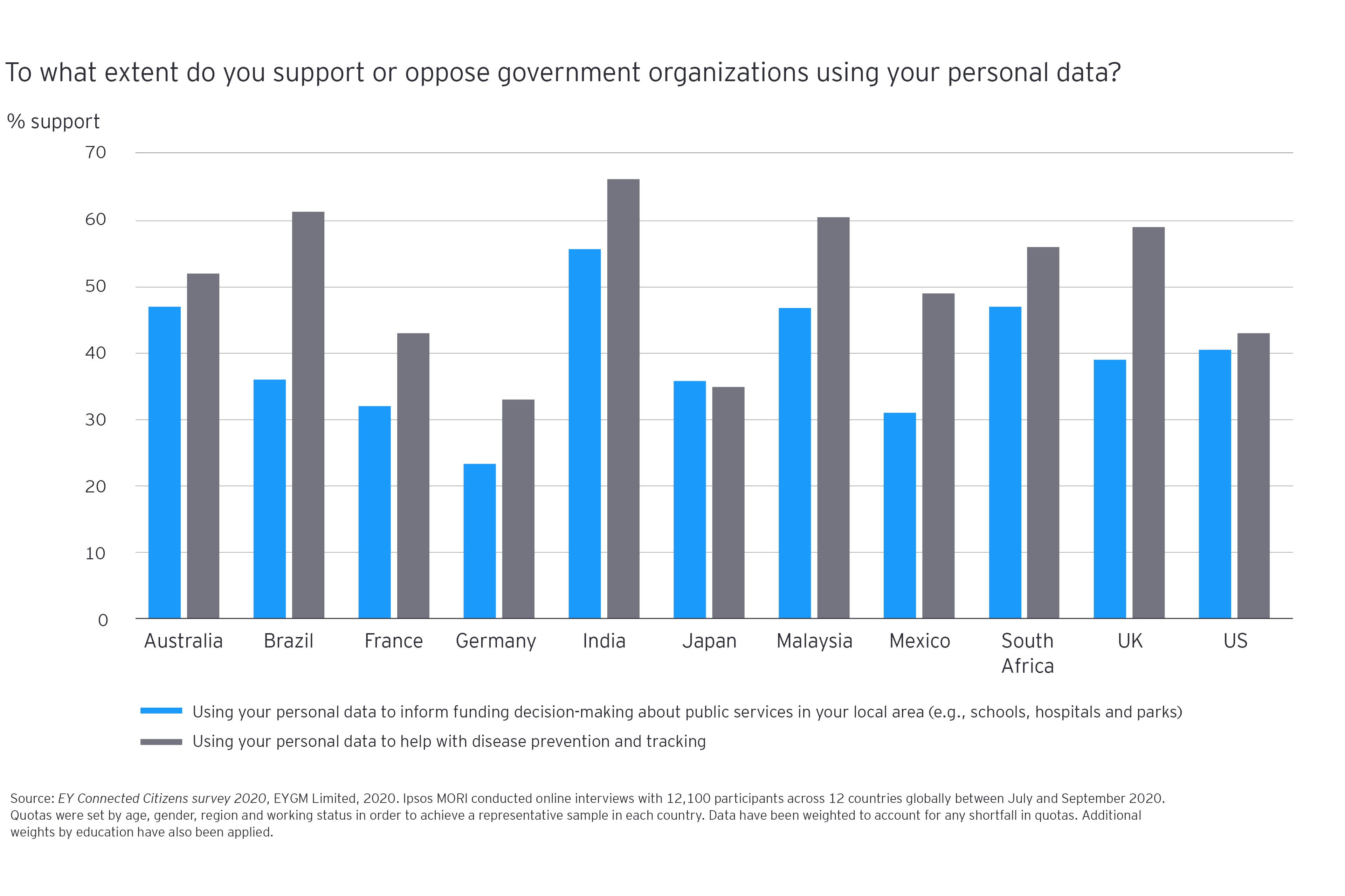 To what extent do you support or oppose government organizations