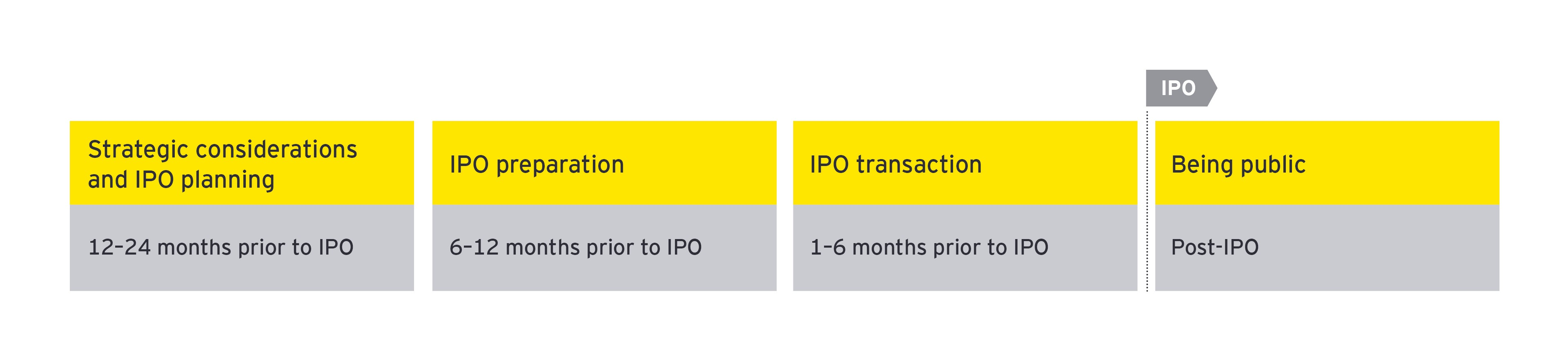 EY IPO value journey