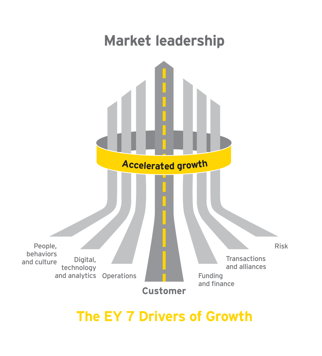 ey drivers of growth banner