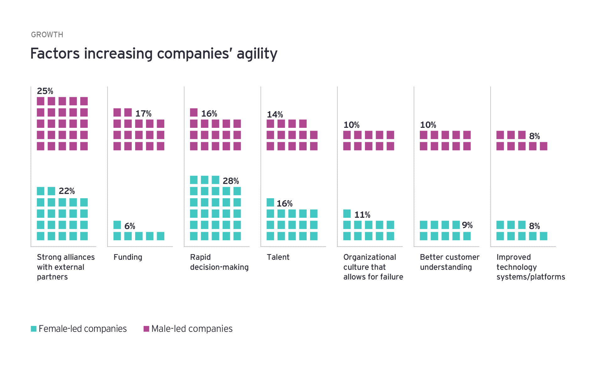Factors increasing companies agility