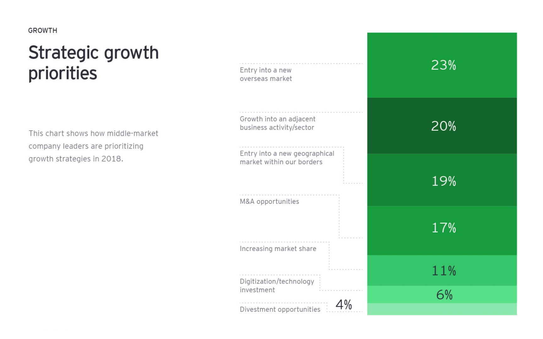 Strategic growth priorities chart