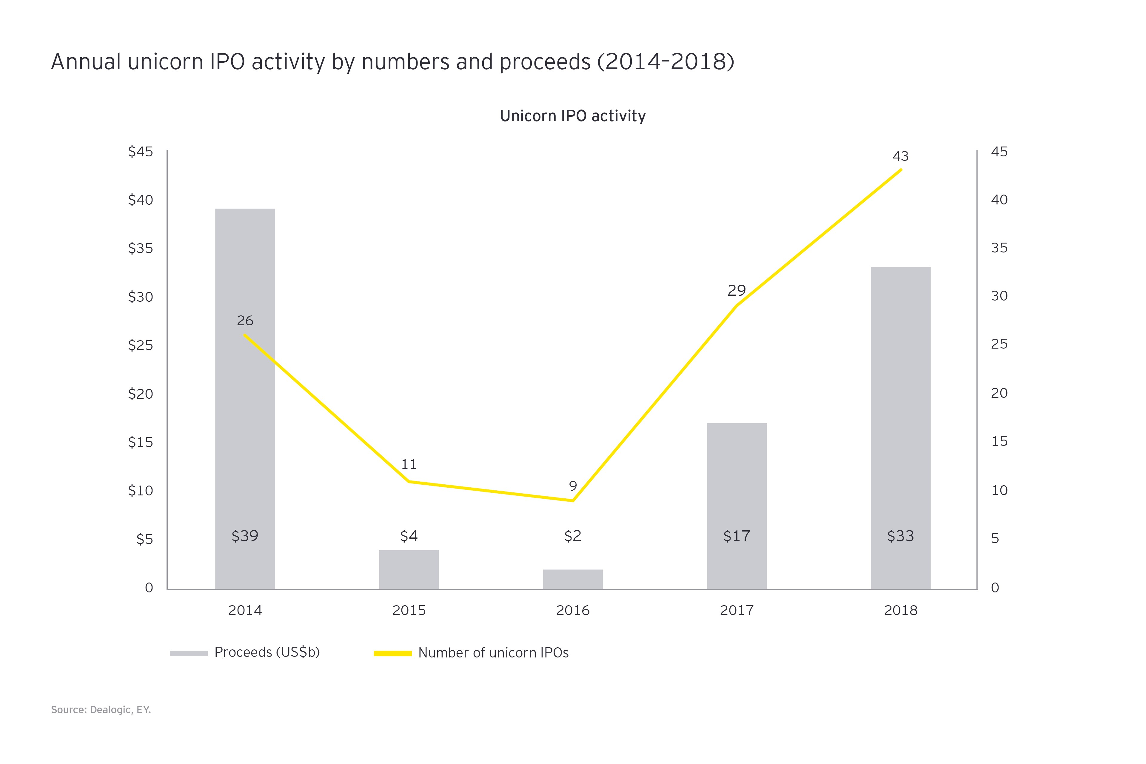 Annual unicorn IPO activity graphic