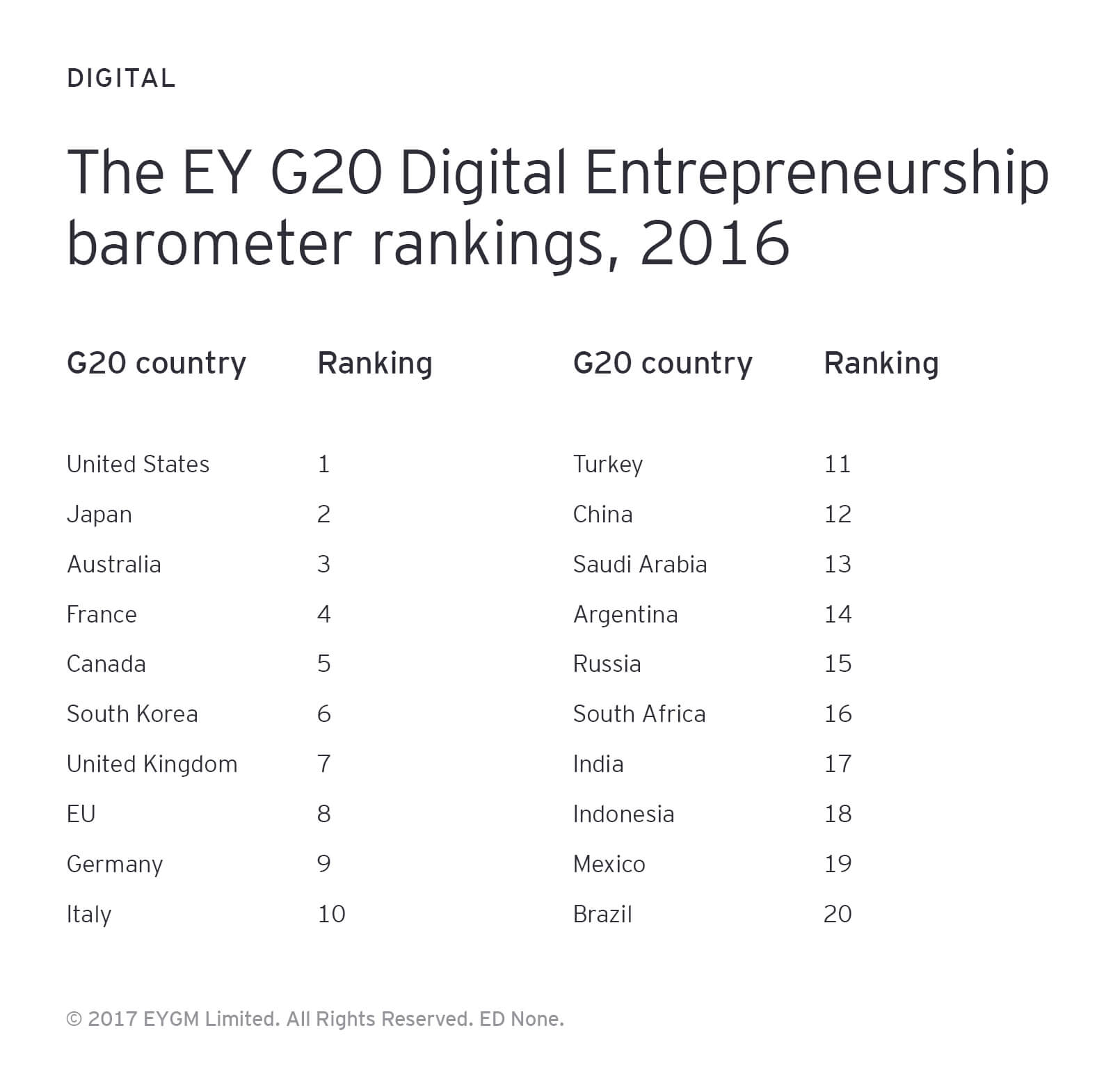 The EY G20 Digital Entrepreneurship barometer rankings, 2016