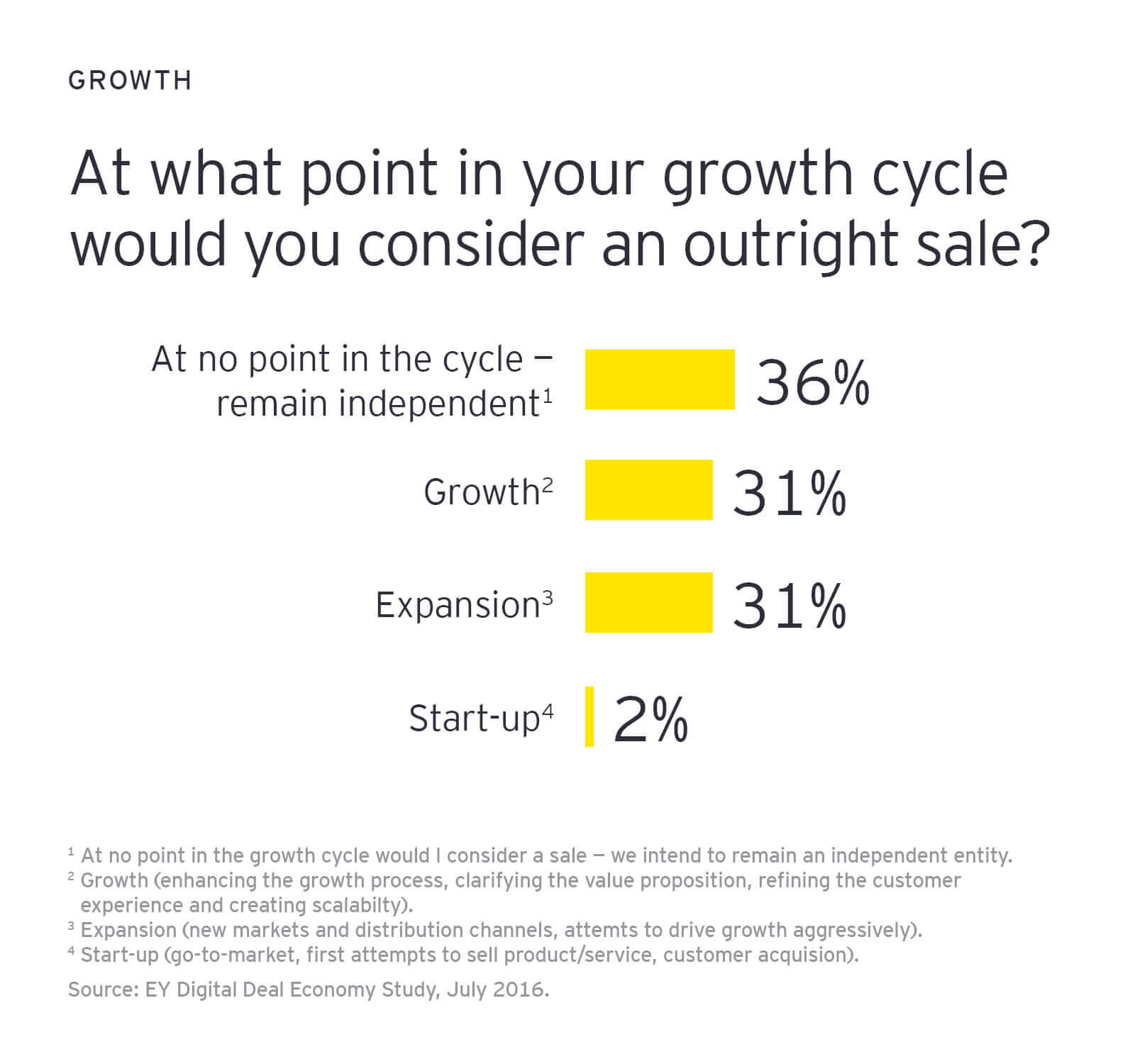At what point in your growth cycle would you consider an outright sale?