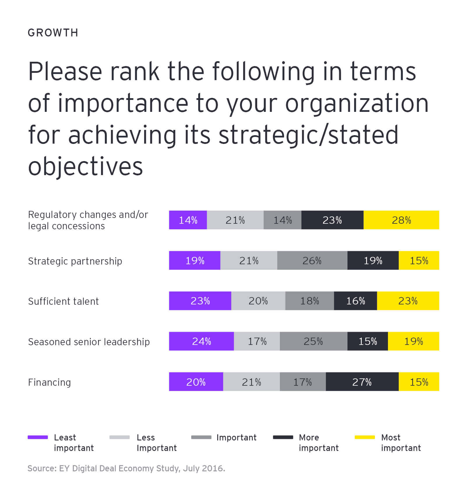 Please rank the following in terms of importance to your organization for acheving ists strategic/stated objectives