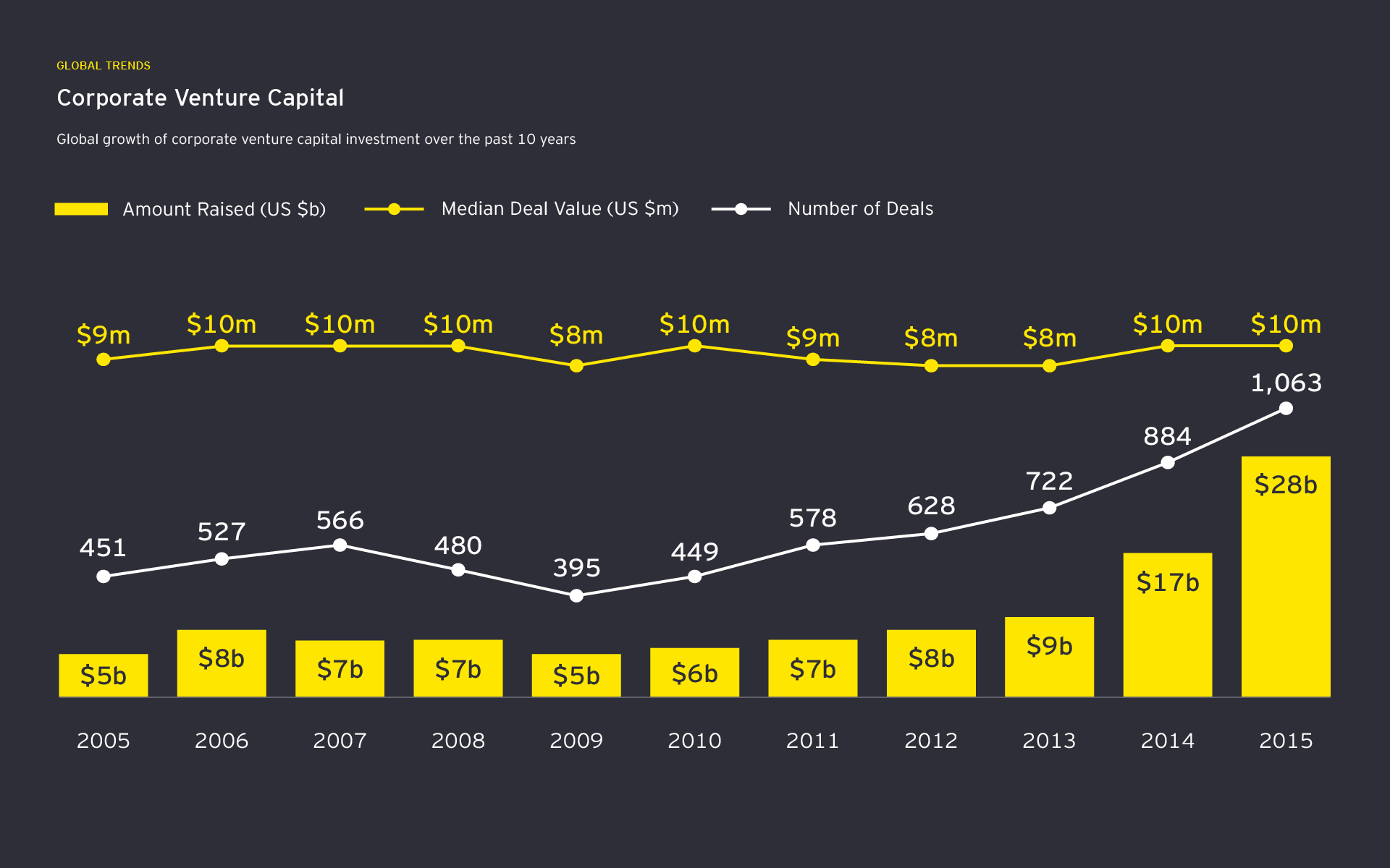 Infographic showing growth of CVC investment in last ten years