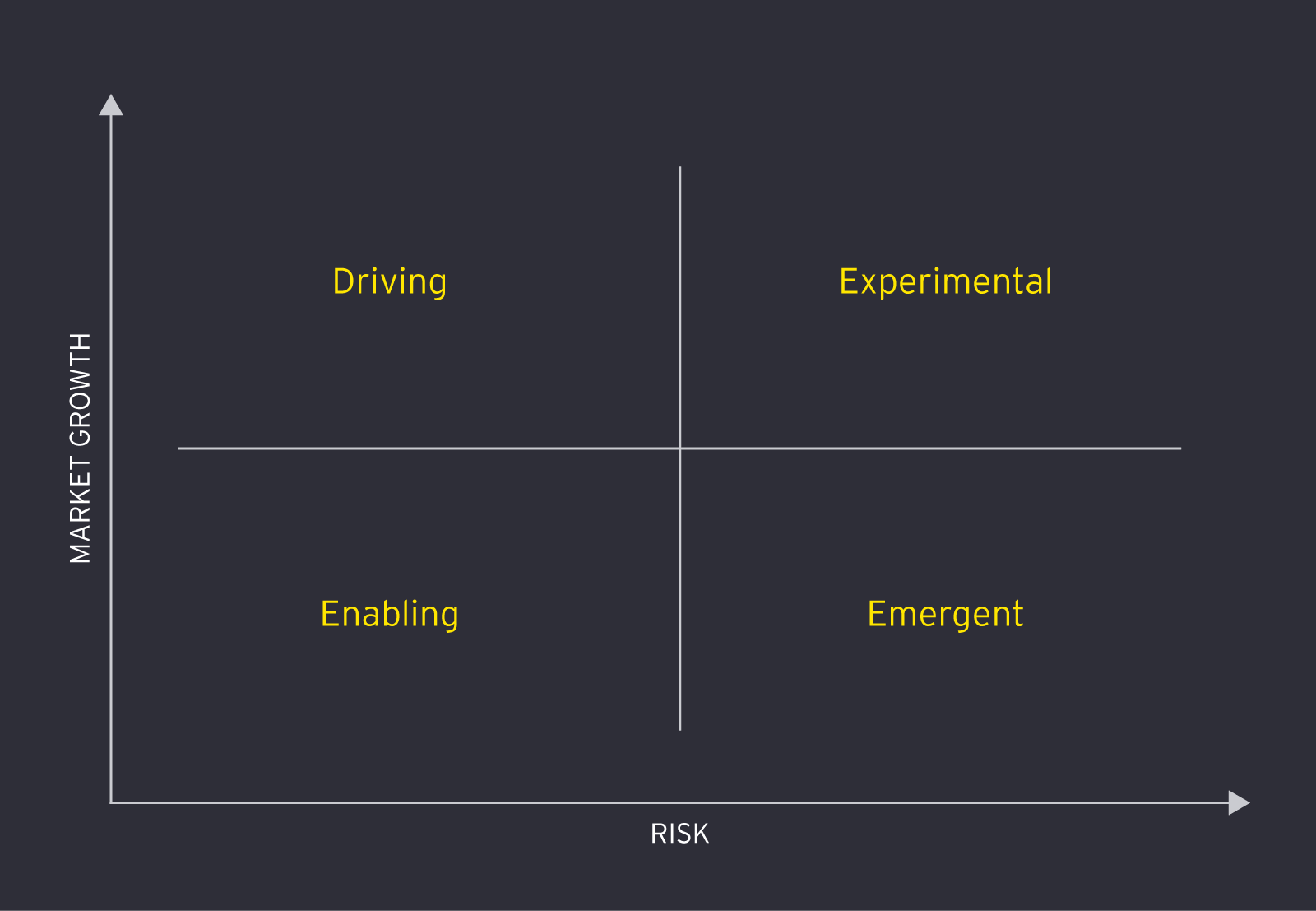 Matrix of four strategies for CVC: driving, experimental, enabling, emergent