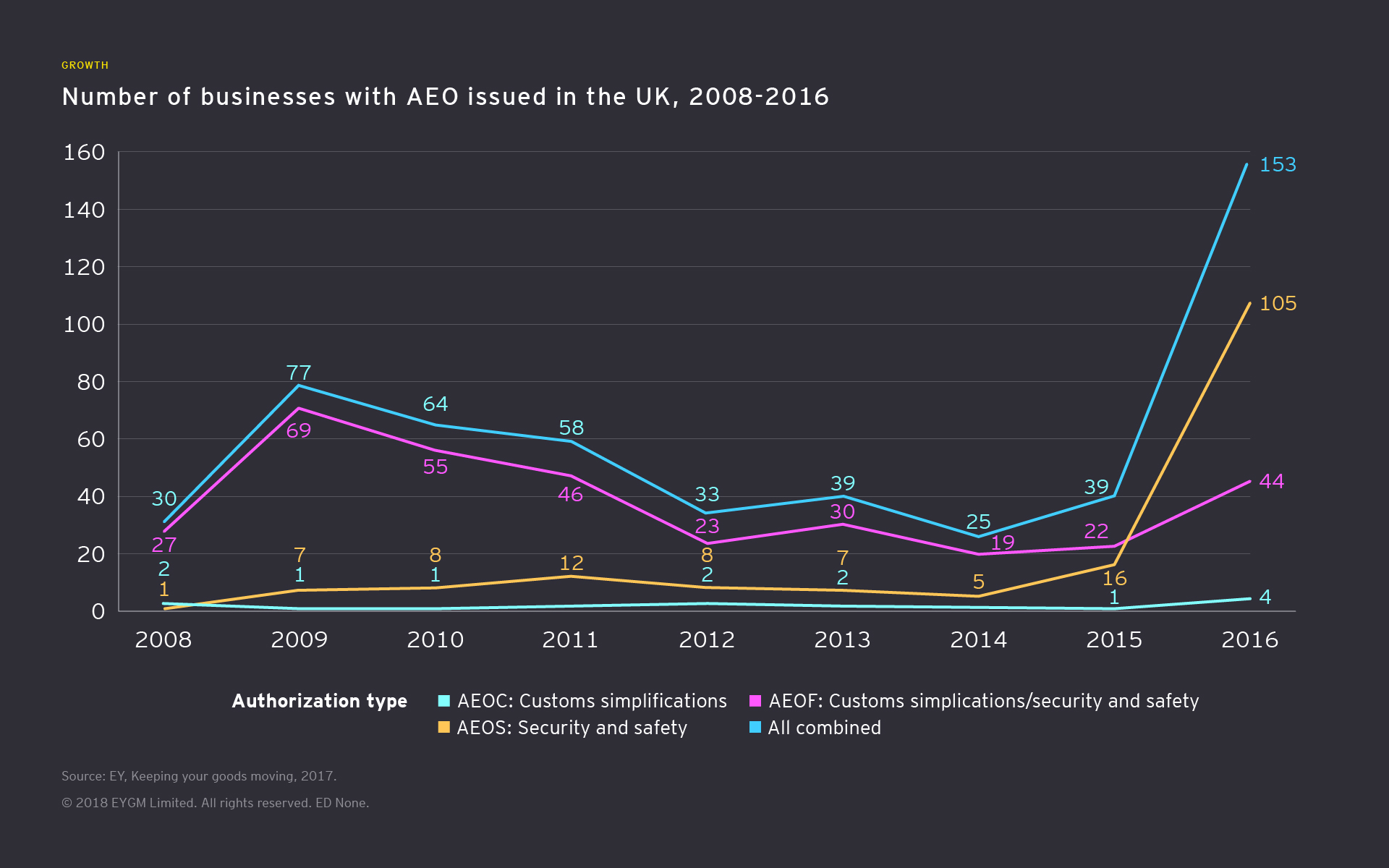 Number of businesses issued with AEO in the UK