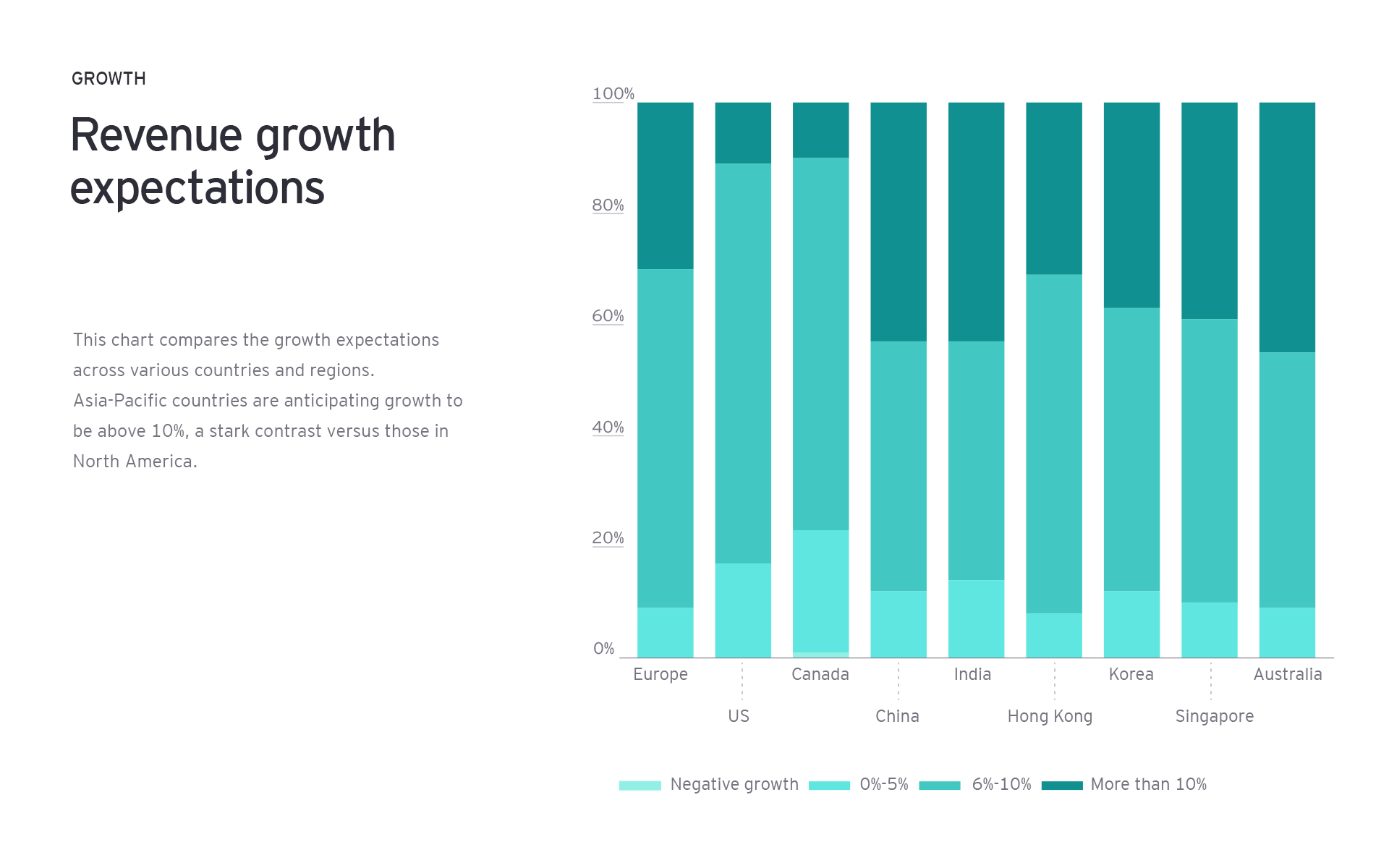 Revenue growth expectations chart