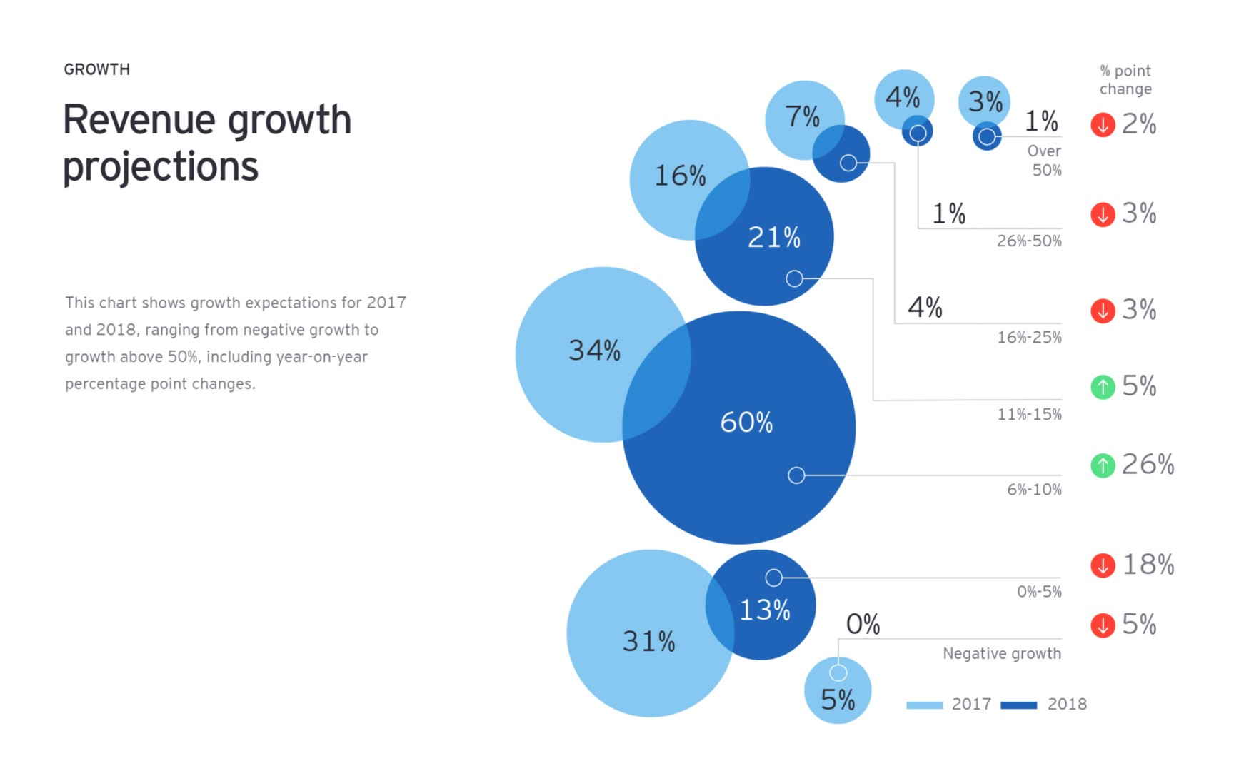 revenue growth projections infographic