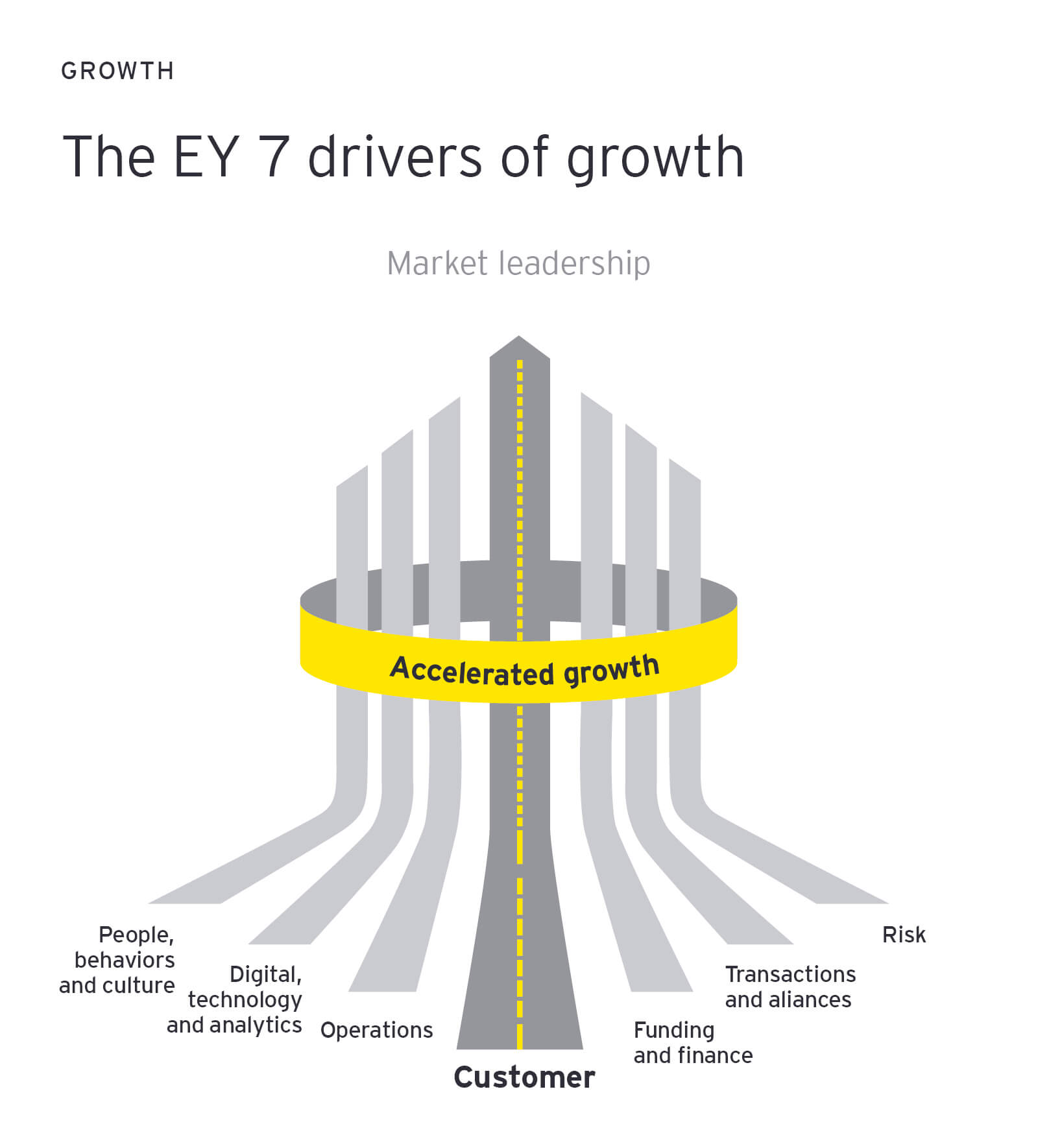 The 7 drivers of growth