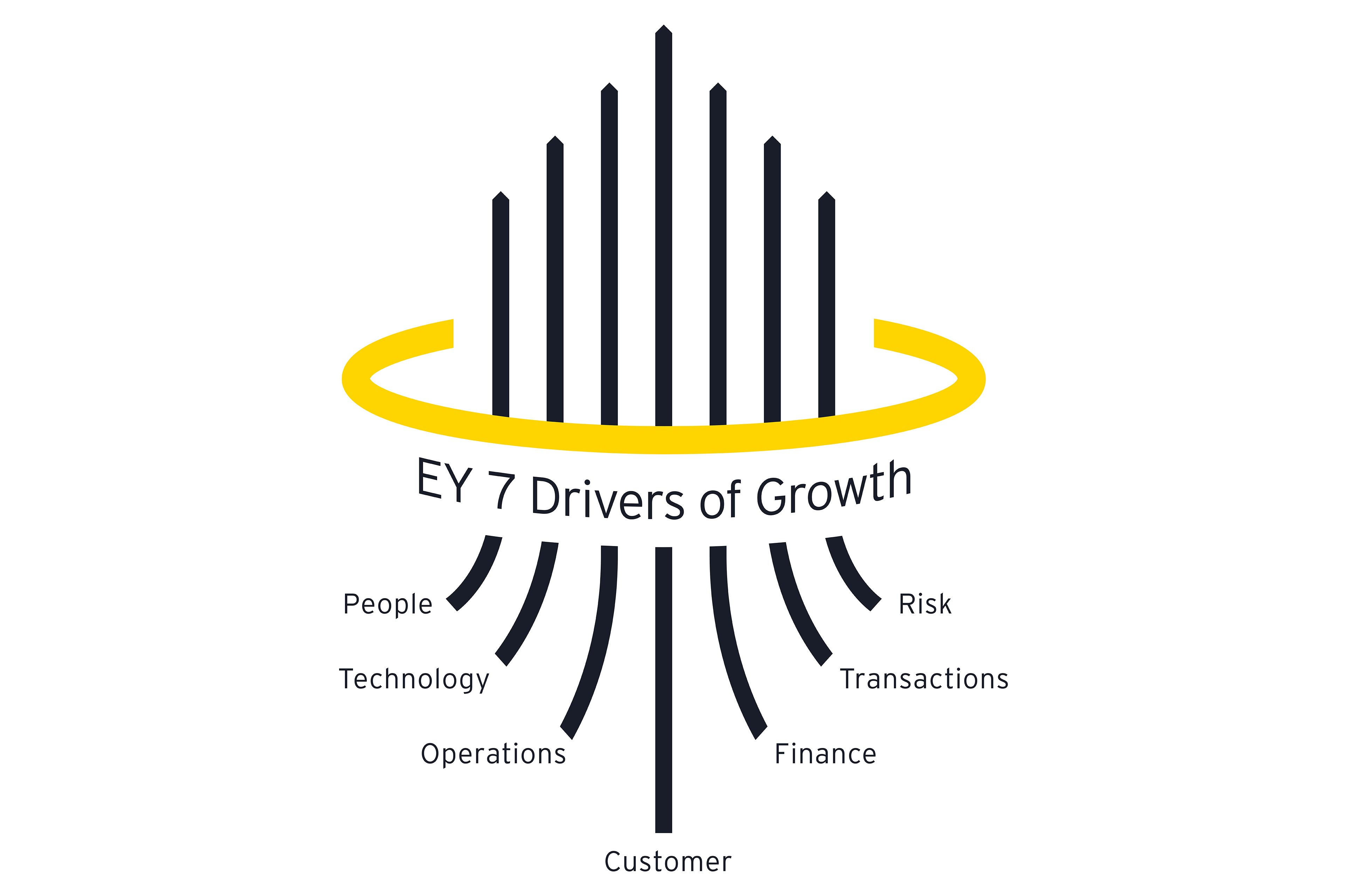 EY 7 Drivers of growth infograph