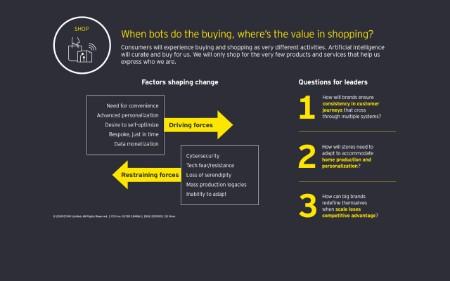 Shop hypothesis