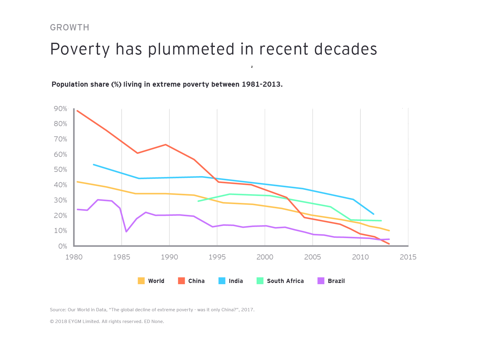 Poverty has plummeted in recent decades
