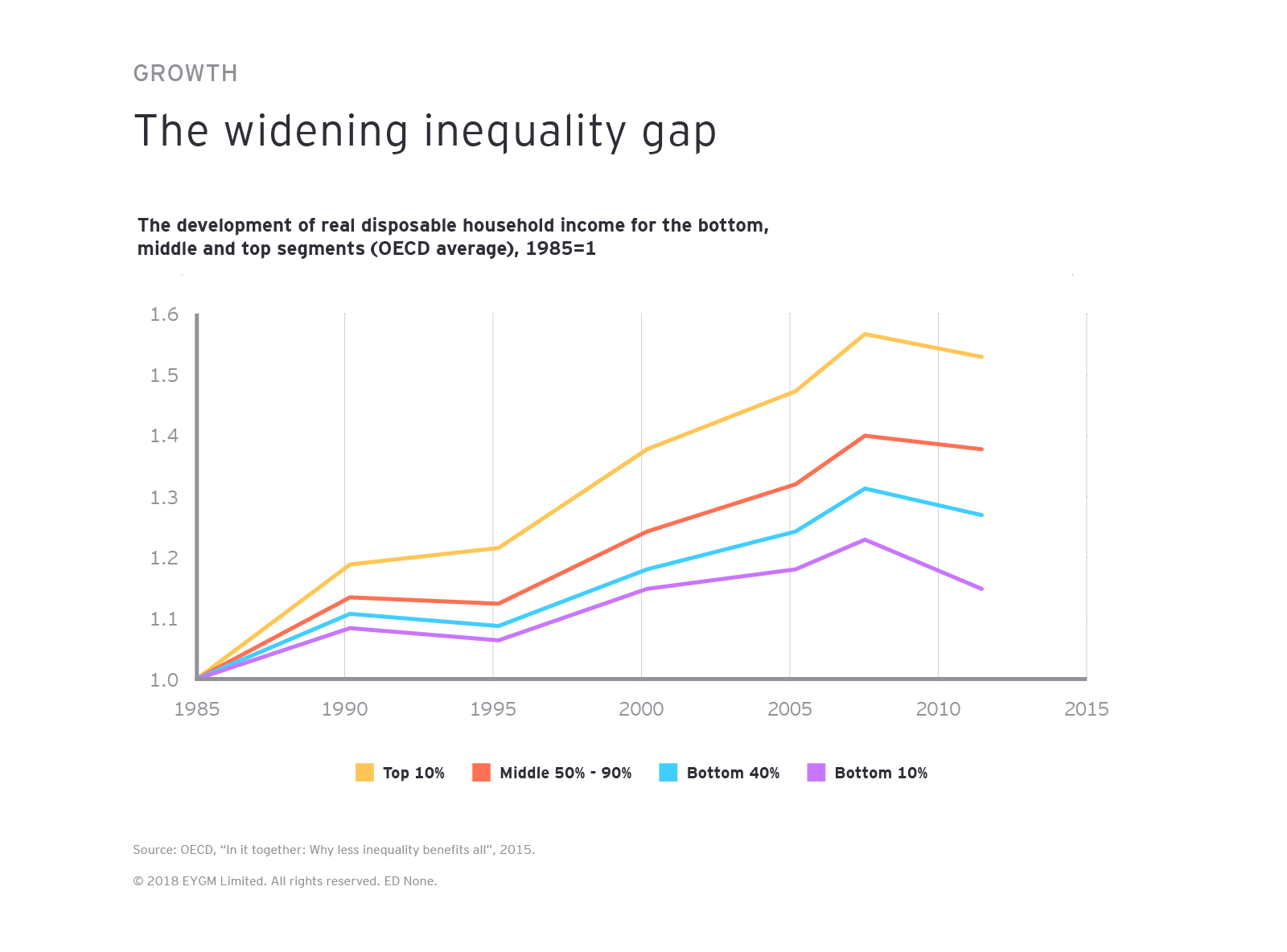 The widening inequality gap