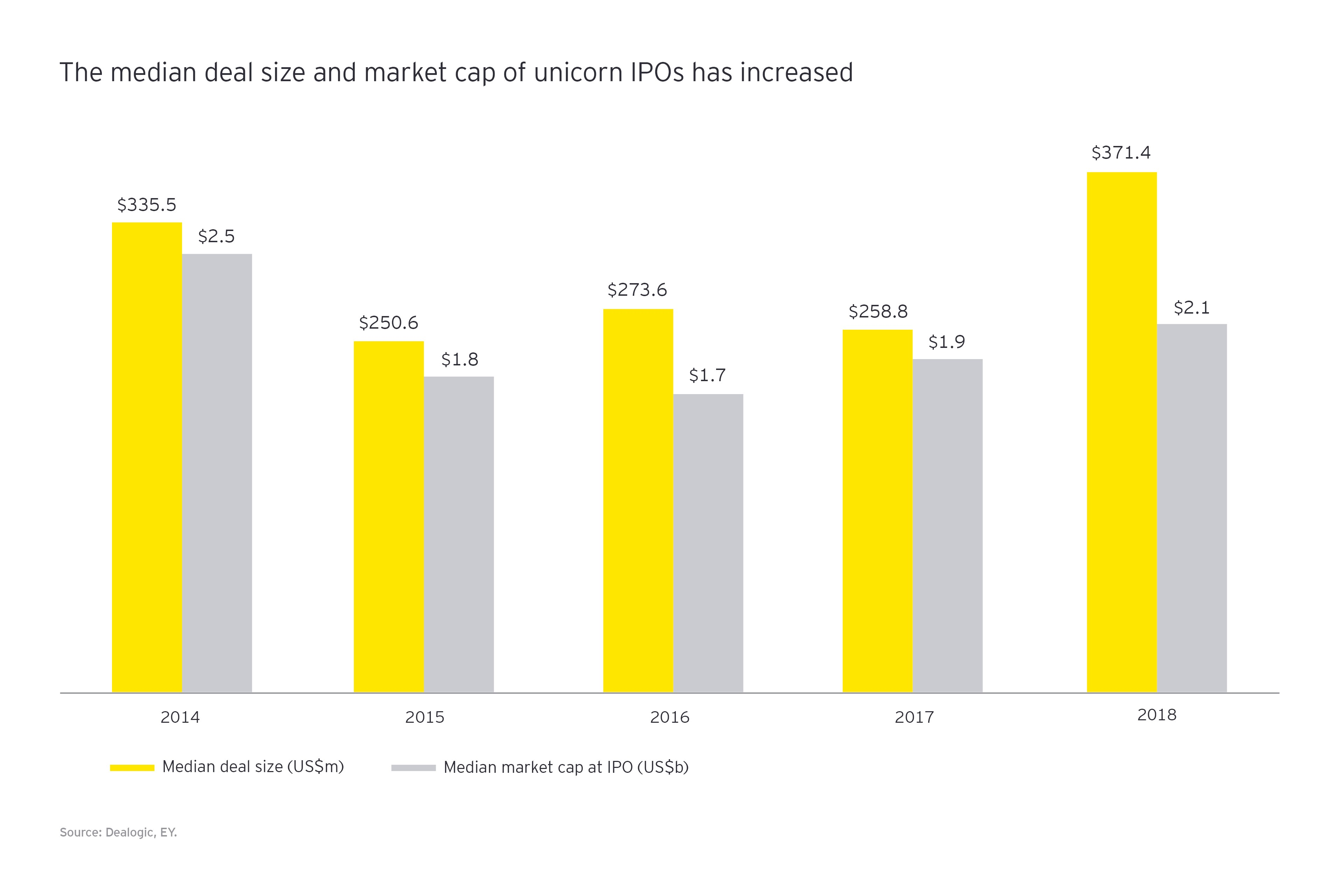The media deal size and market cap of unicorn IPOs