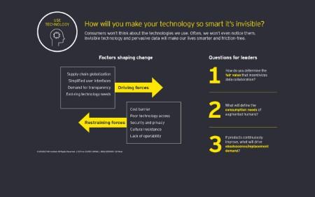 Hypothese für Technologie