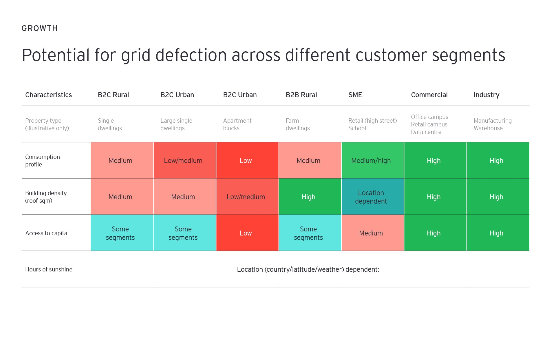 Potential for grid defection across different customer segments