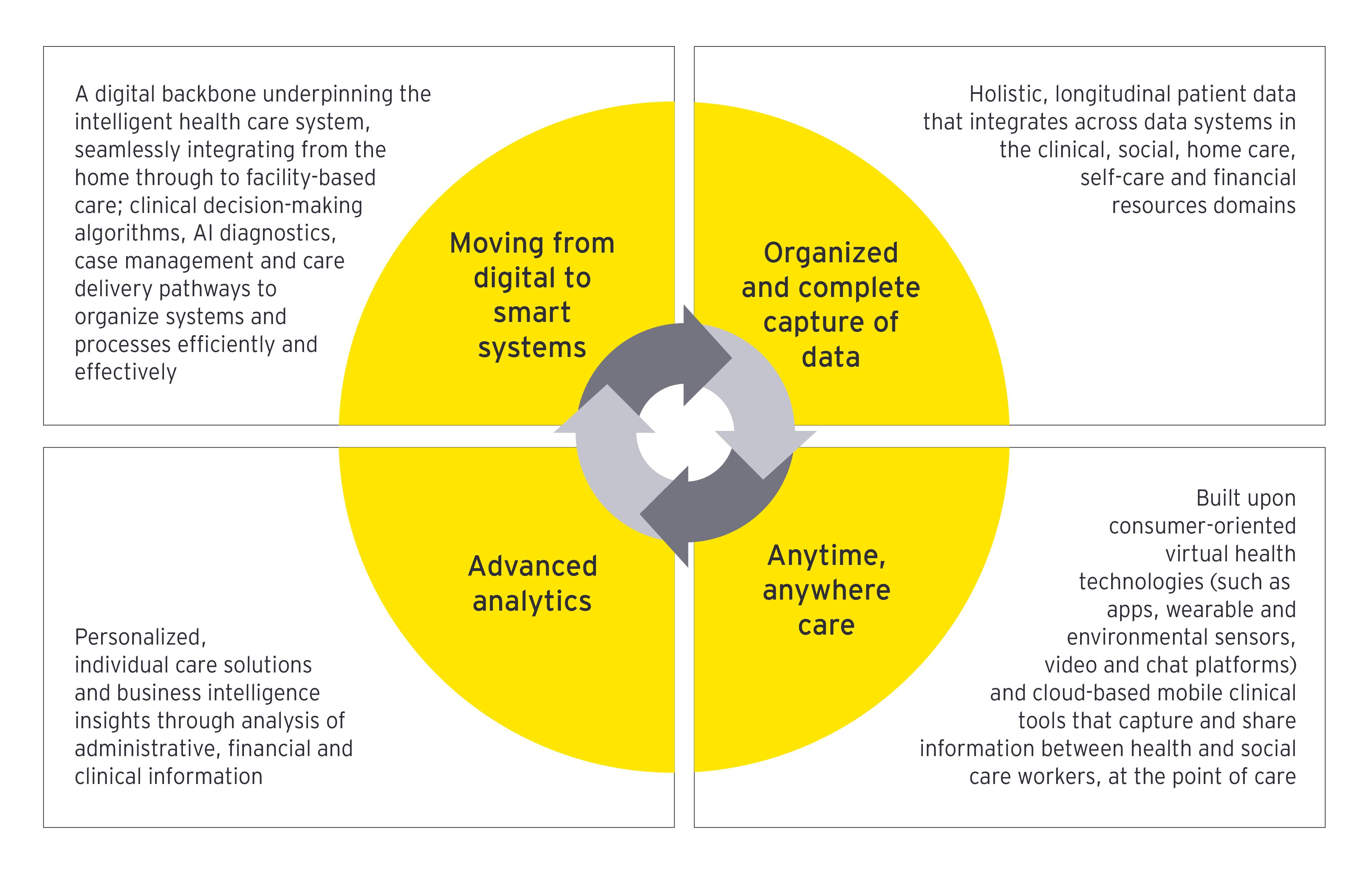 Global health tech