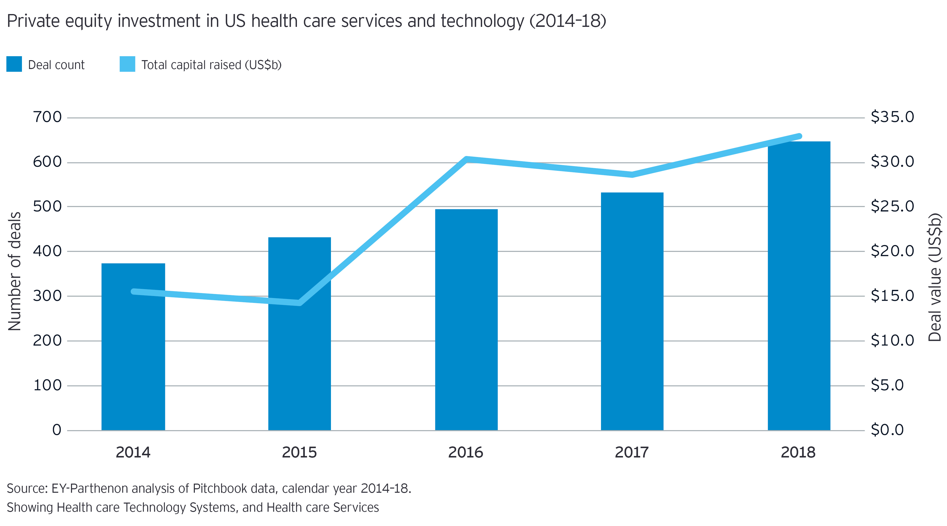 Private equity investment in US healthcare and technology chart