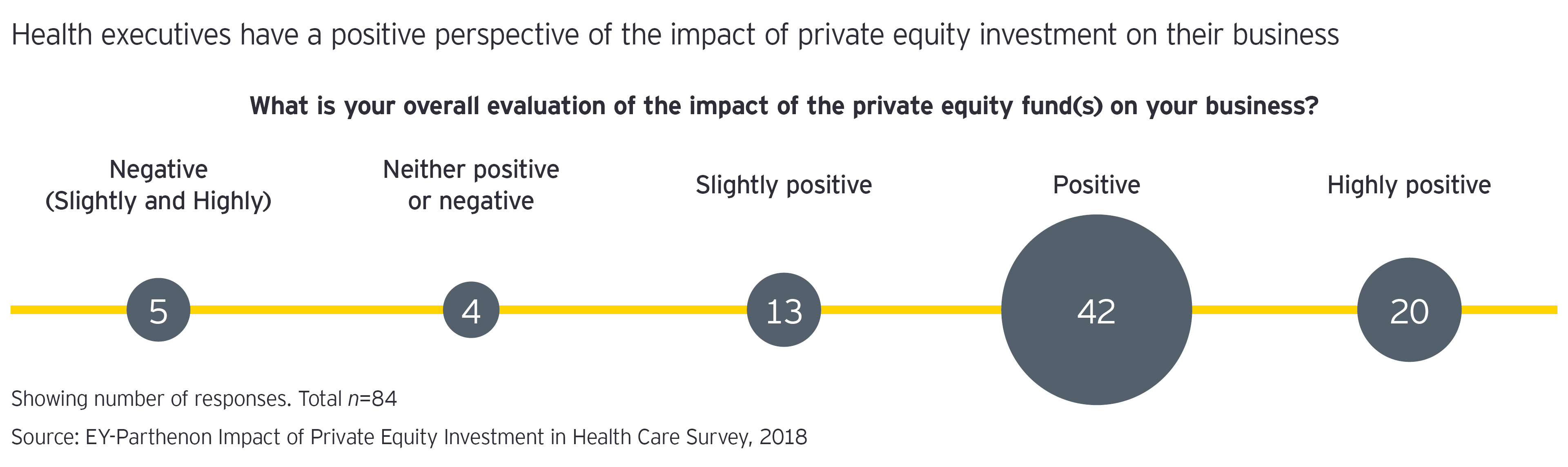 Overall evaluation of the impact of the private equity graph