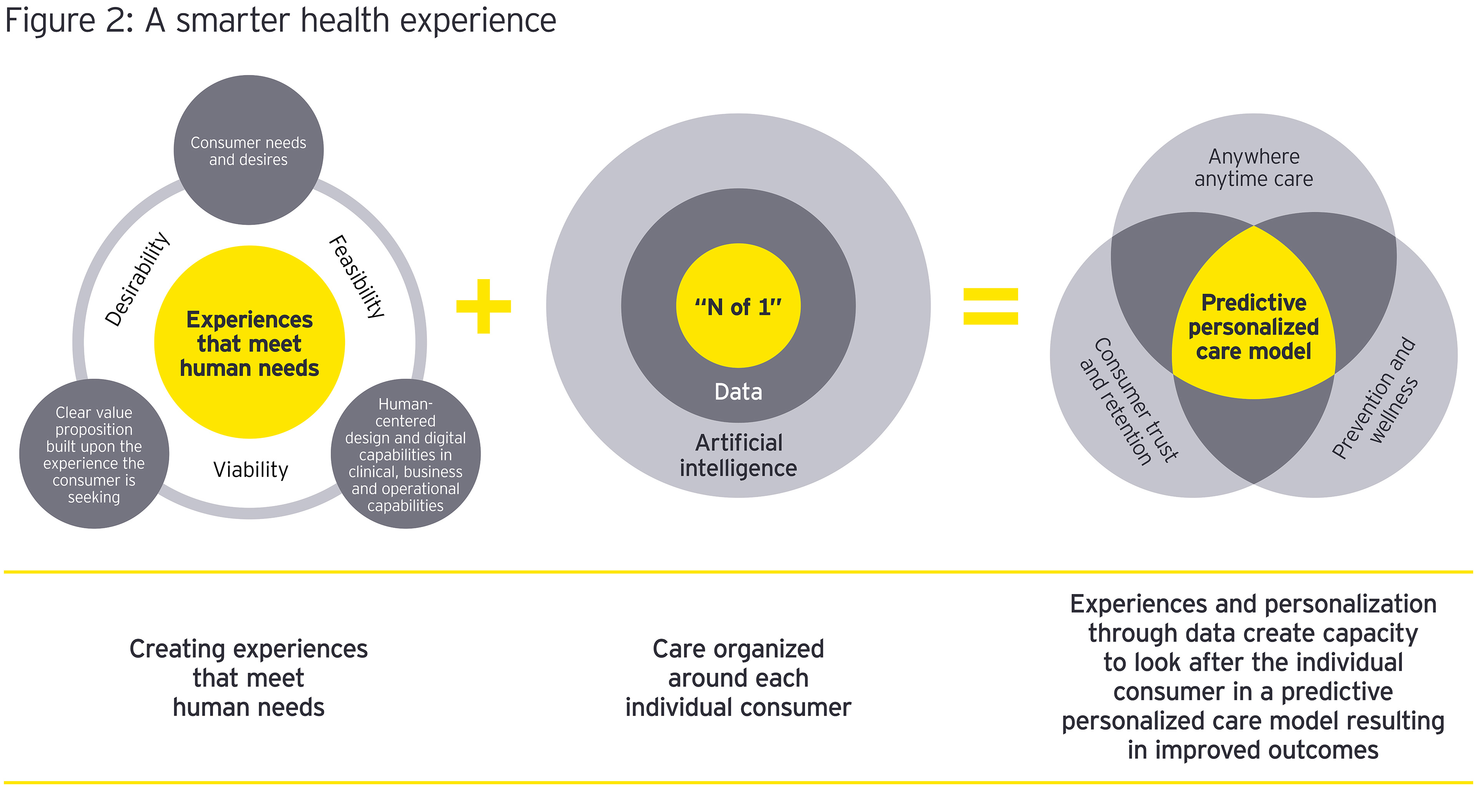A smarter health experience graphic