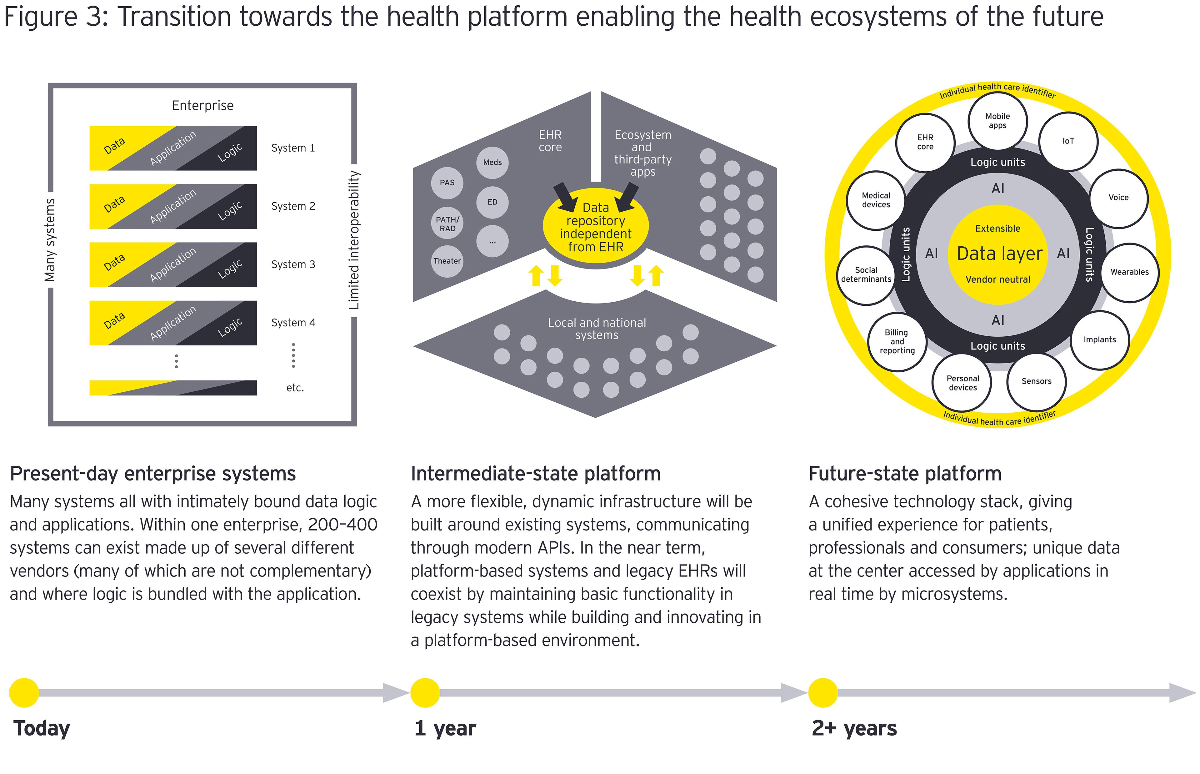 Transition towards the health platform graphic