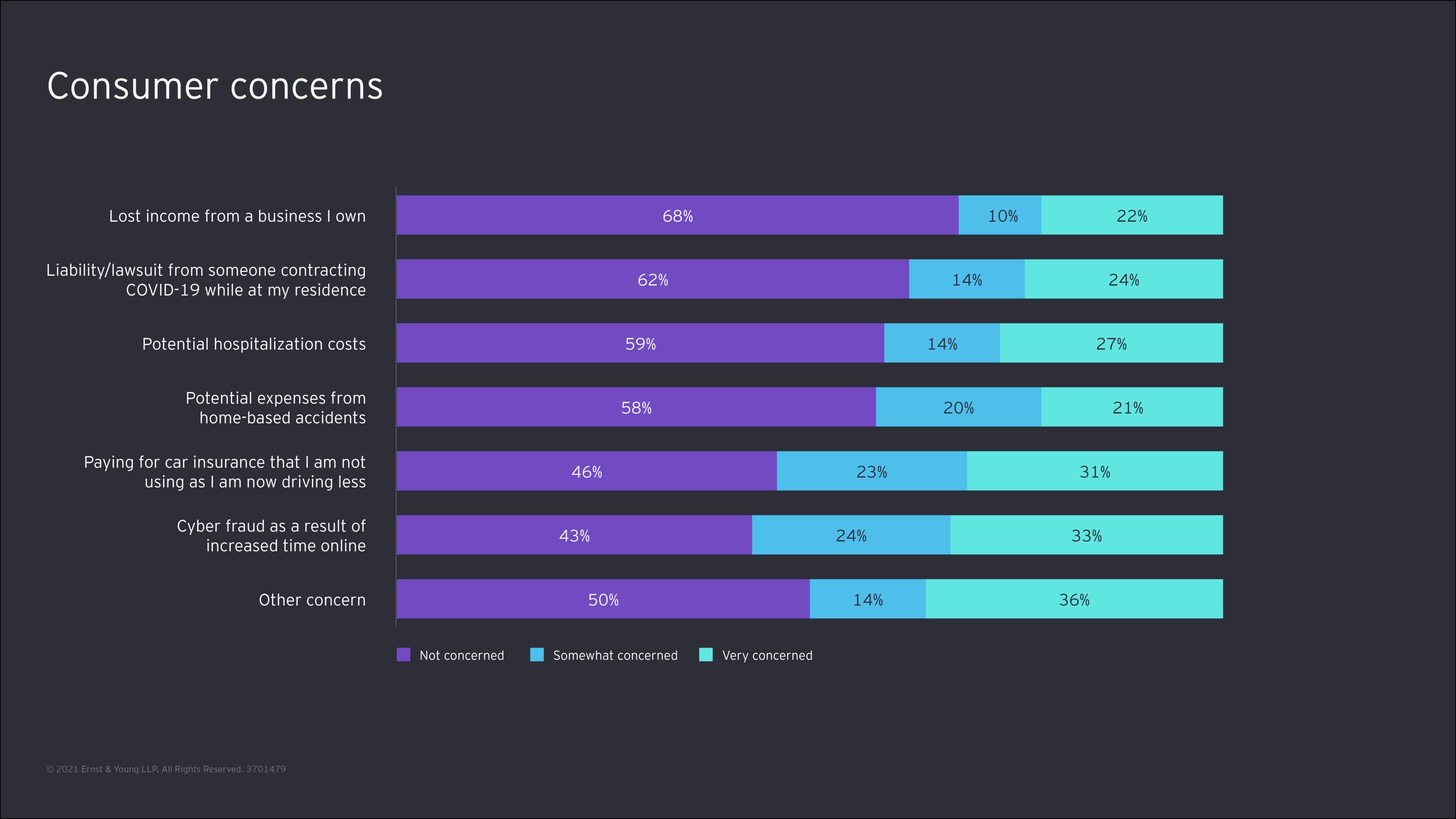 customer concern graph