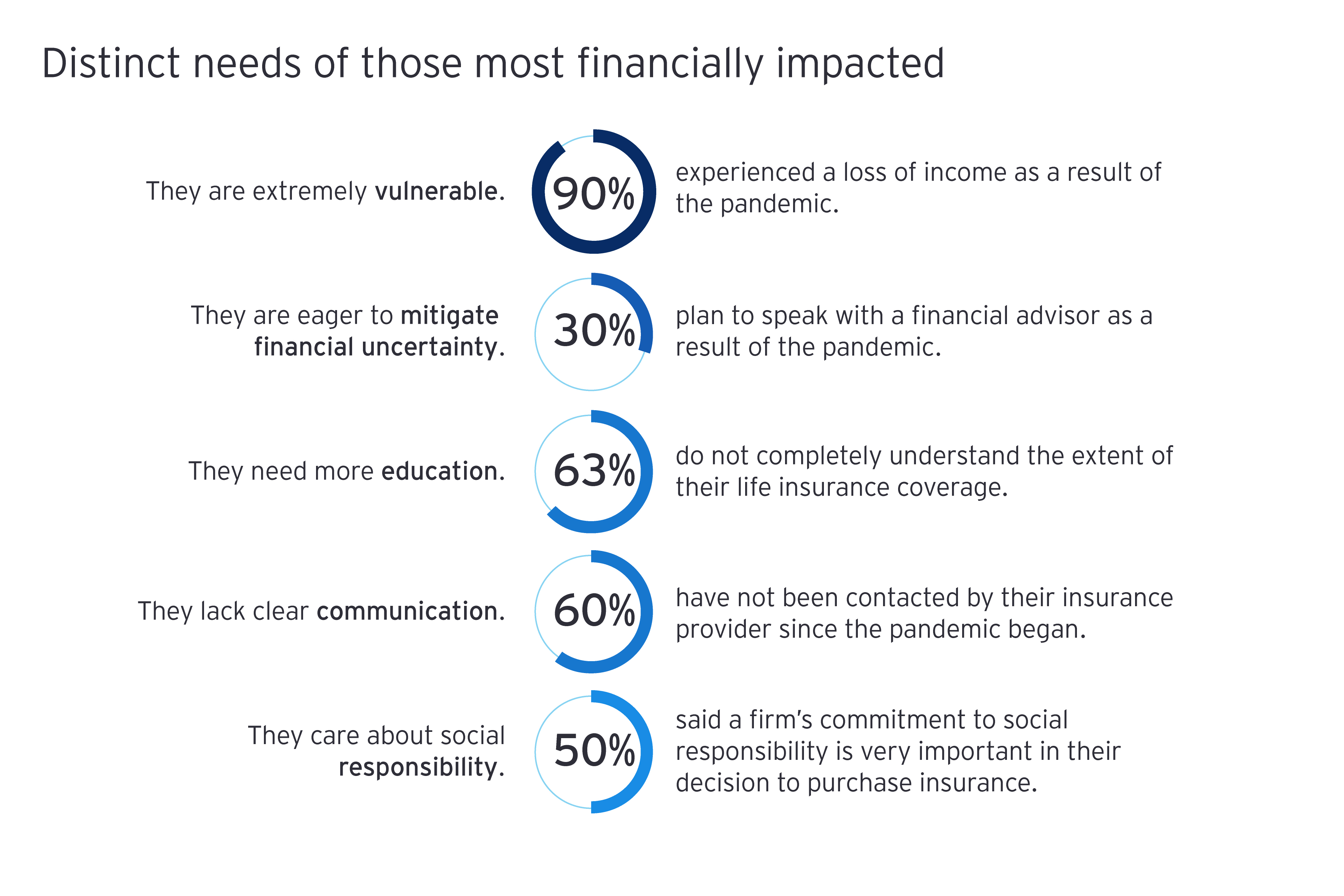 Distinct needs of those most financially impacted graphic