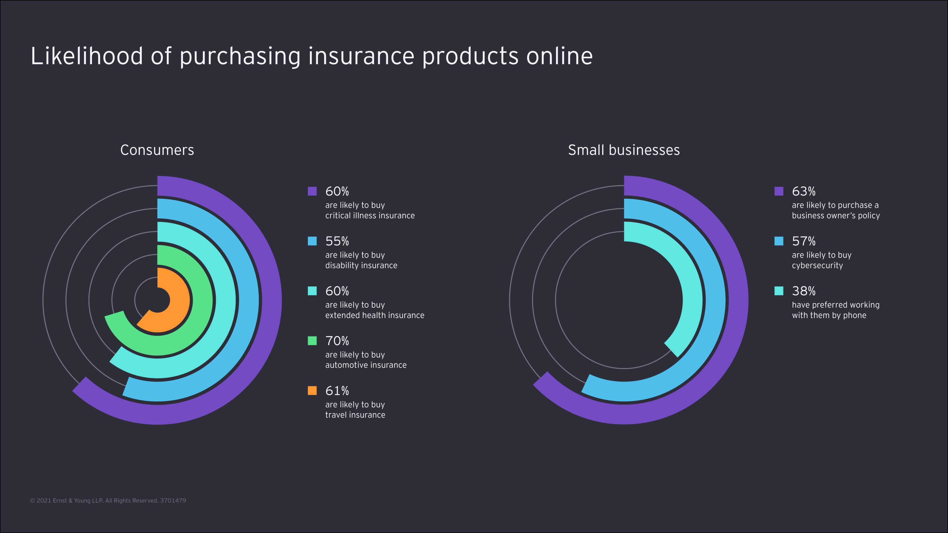 Likelihood of purchasing insurance product online