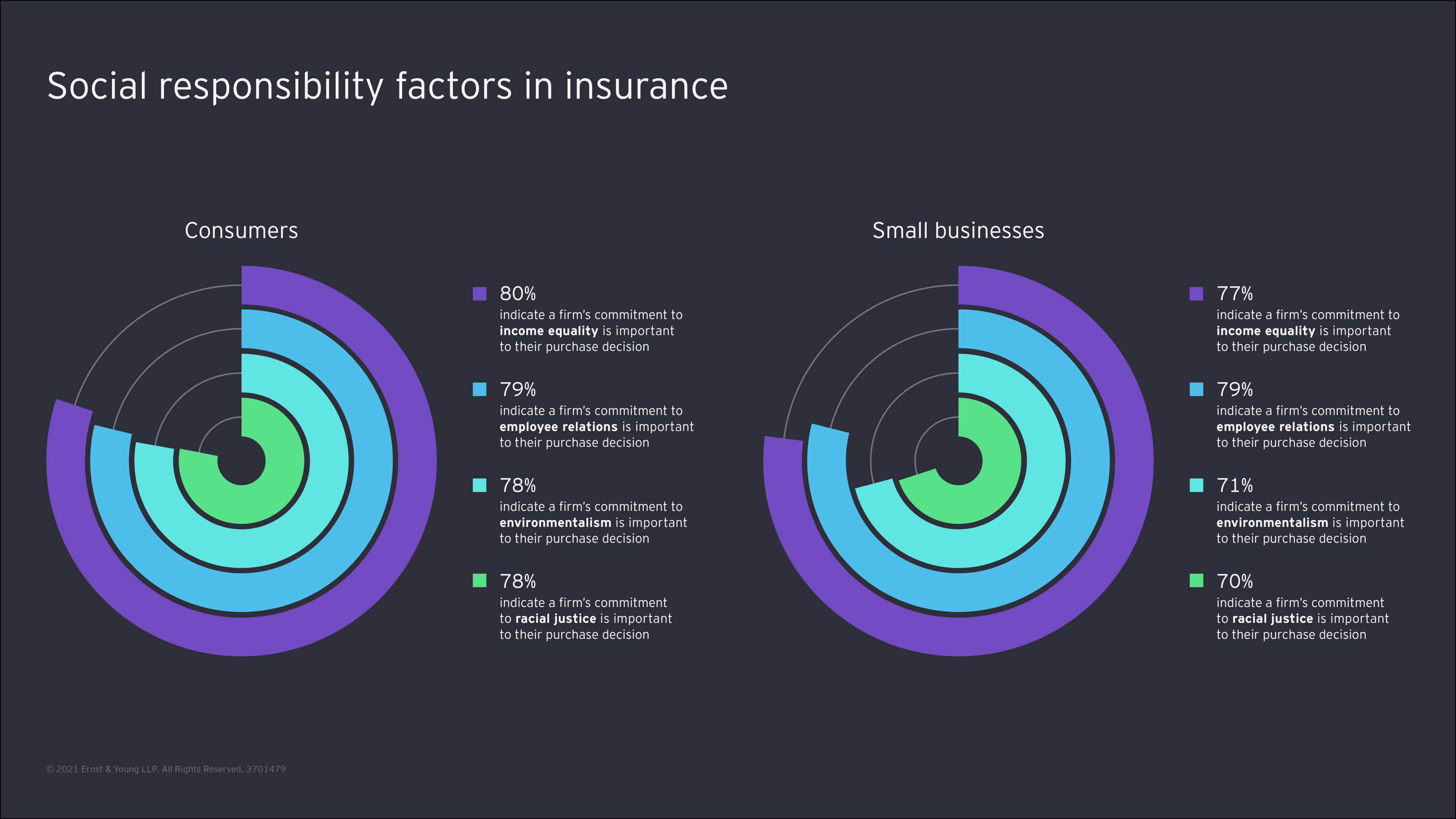 Social responsibility factors in insurance graph
