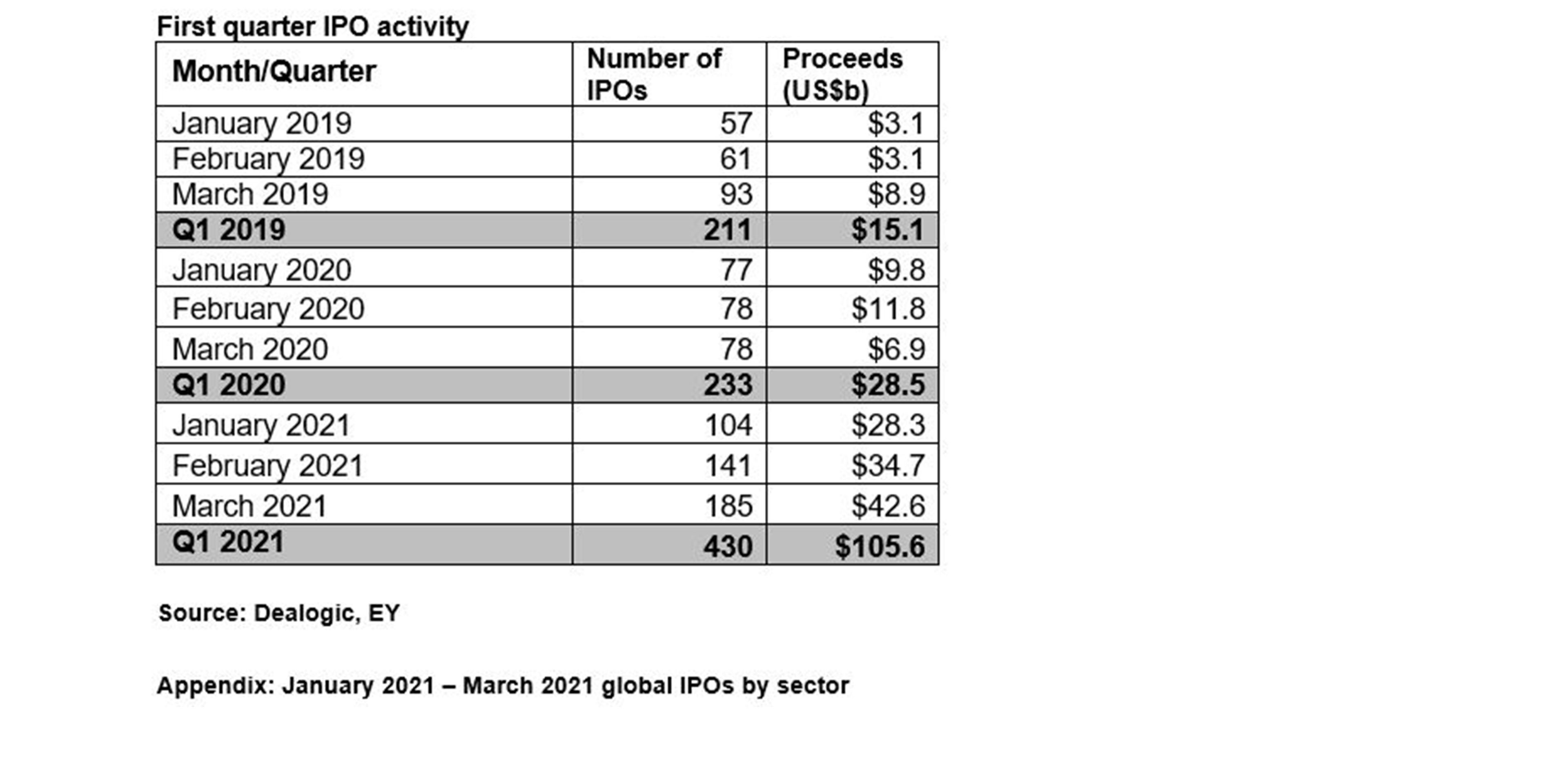 First quarter IPO activity