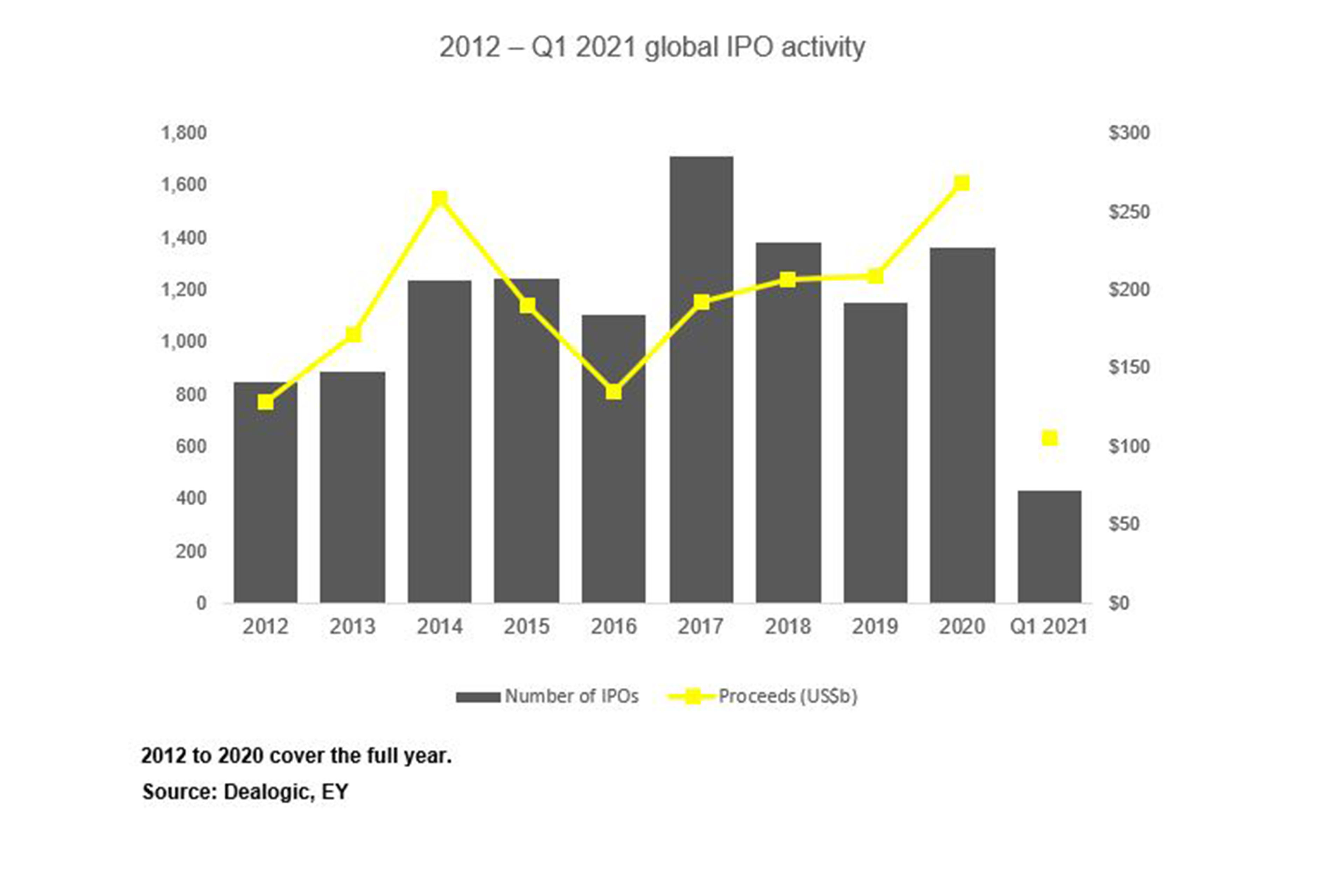 Q1 Global IPO Activity