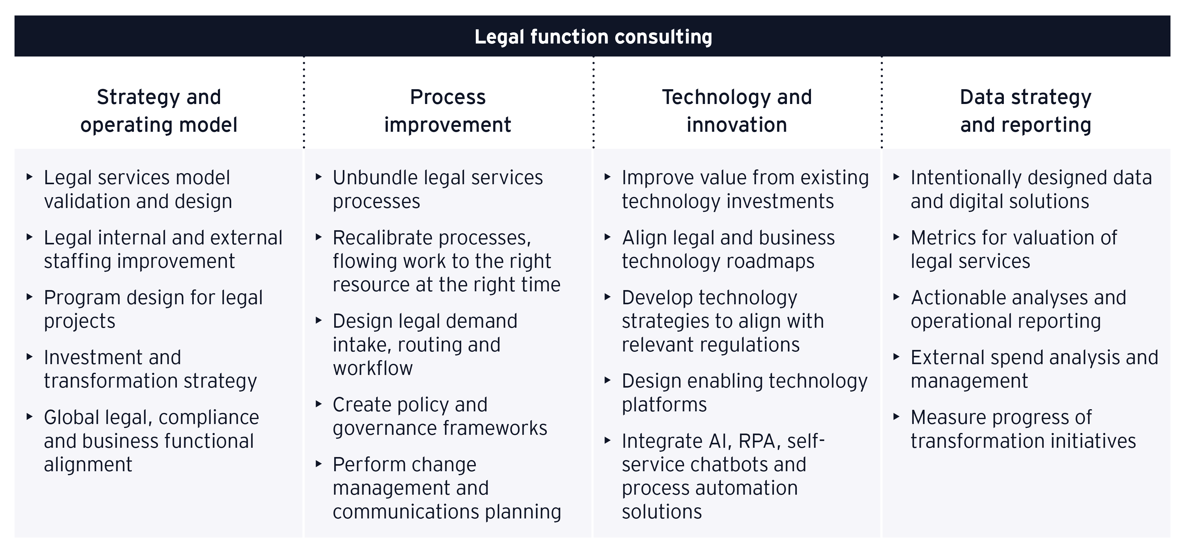 EY legal function consulting services