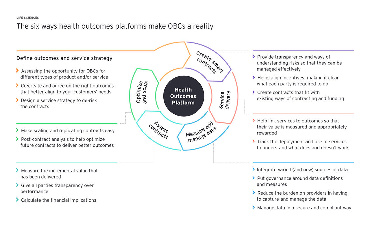 health outcomes platform graphic