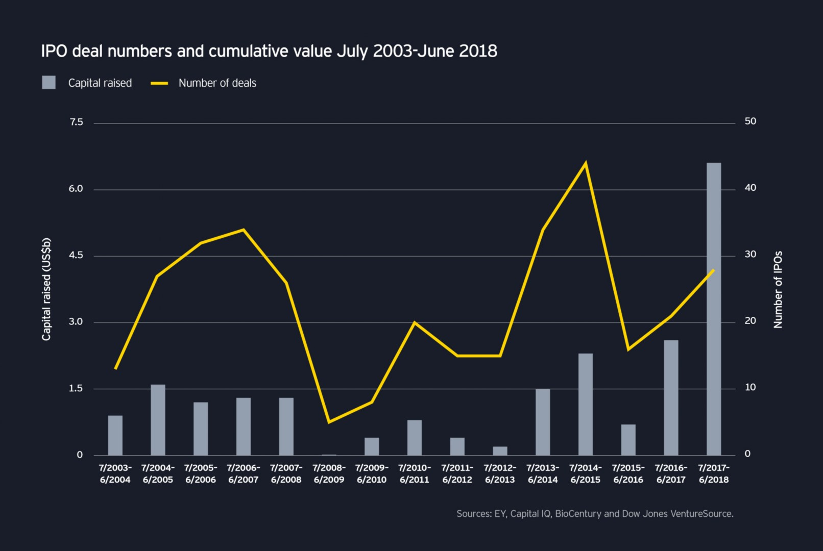 ey pulse ipo deal numbers infographic