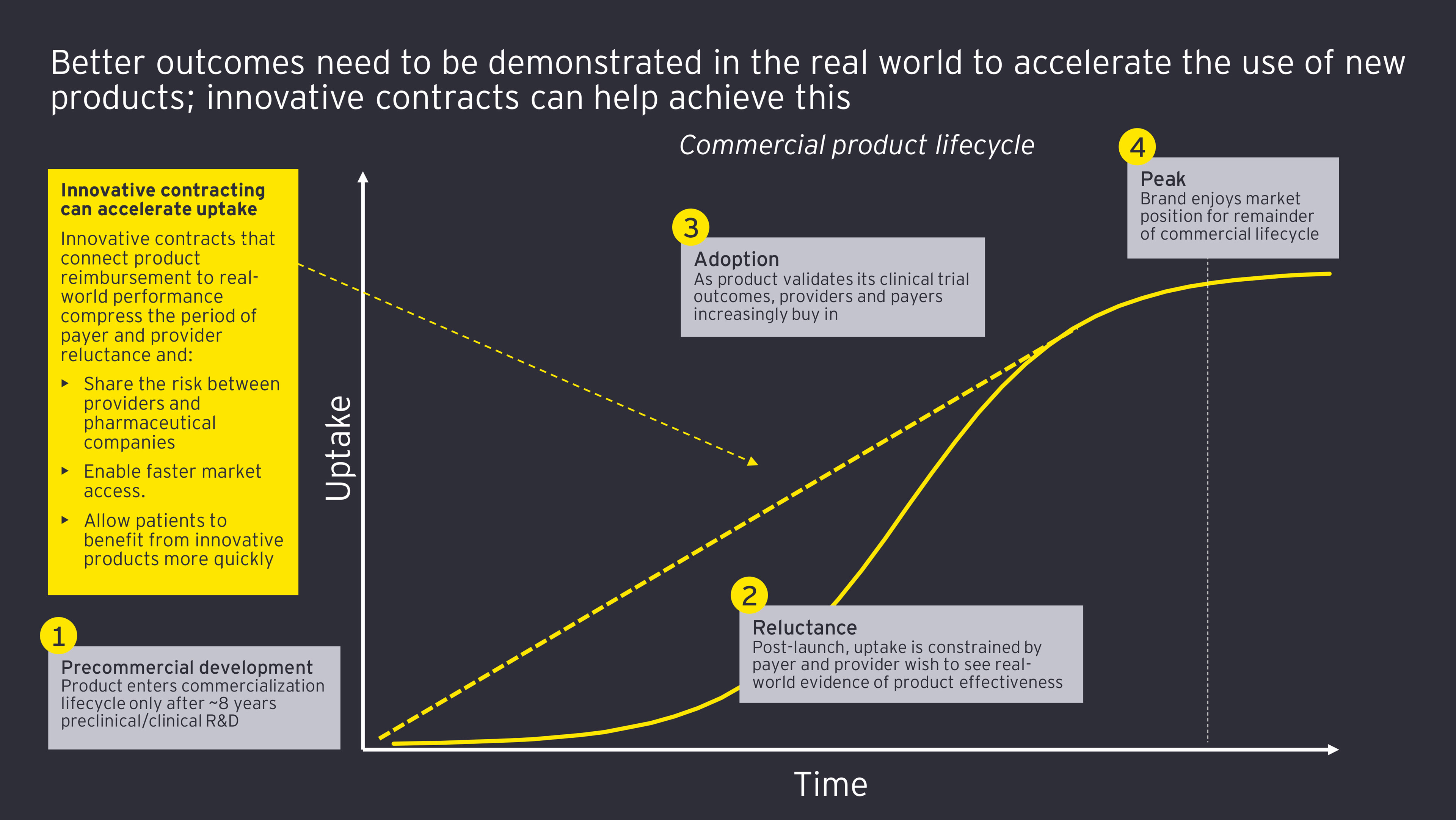 Commercial product lifecycle