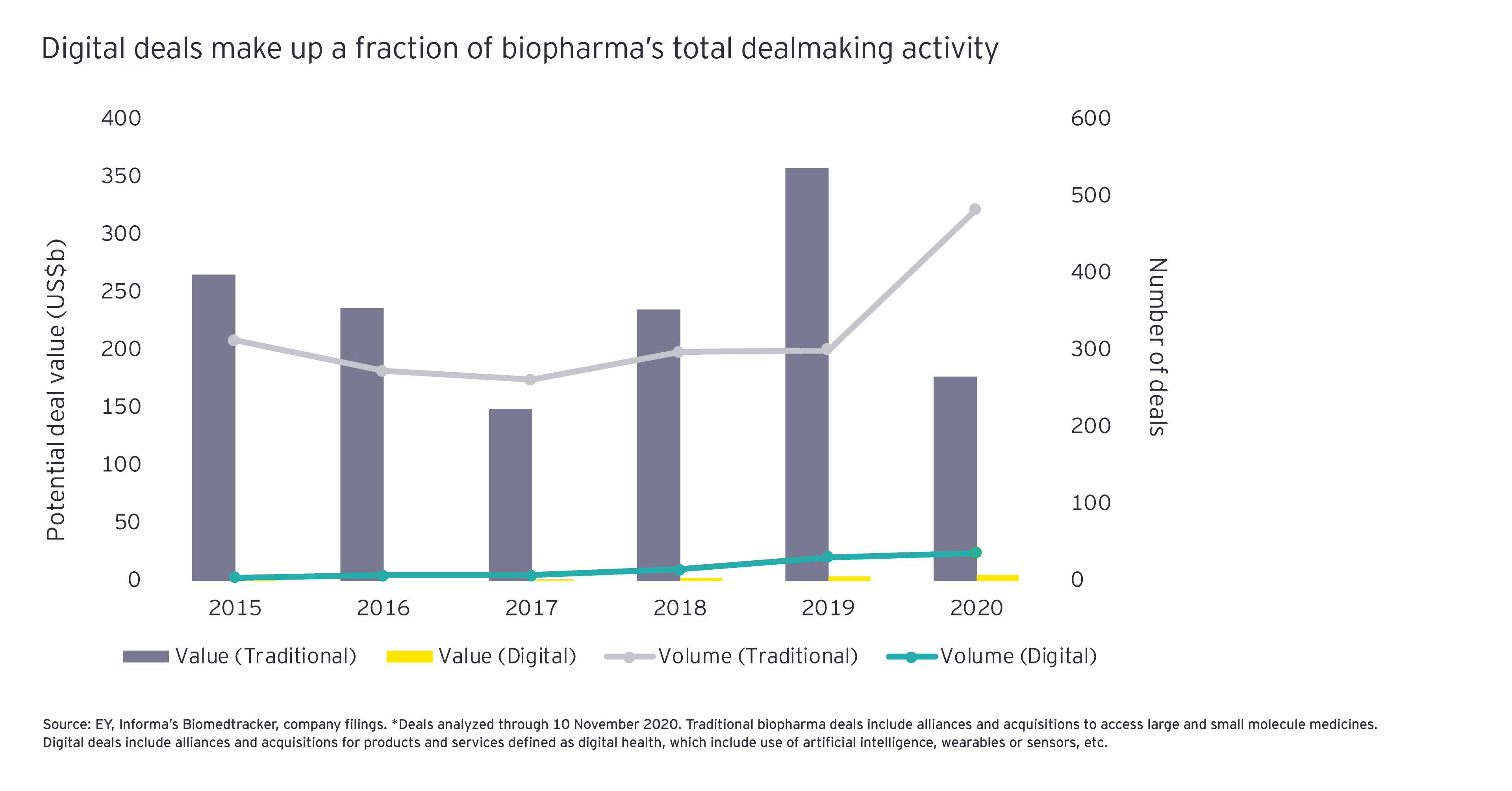 Firepower digital deals make fraction biopharma total dealmaking activity