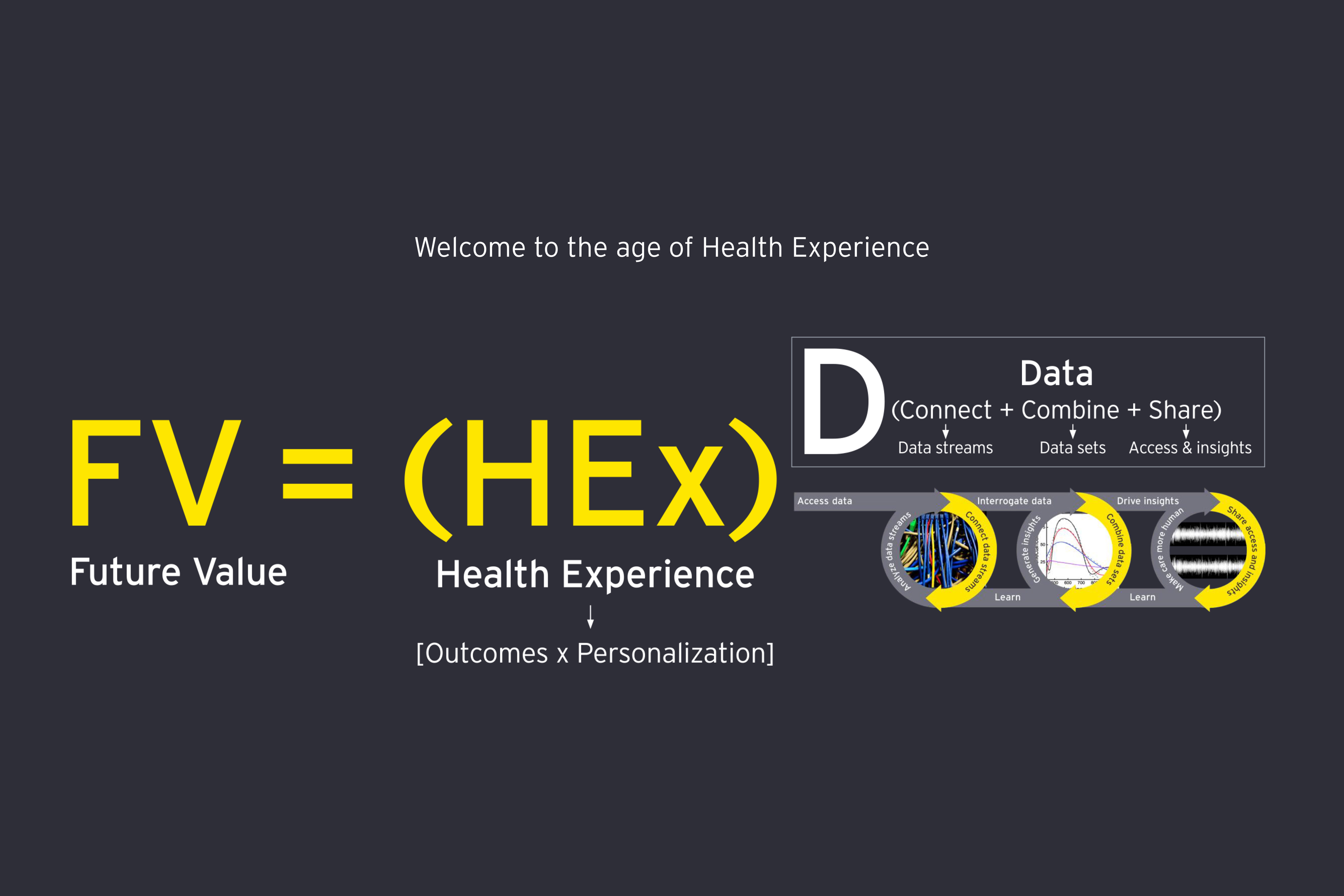 Future value equals health experience infographic