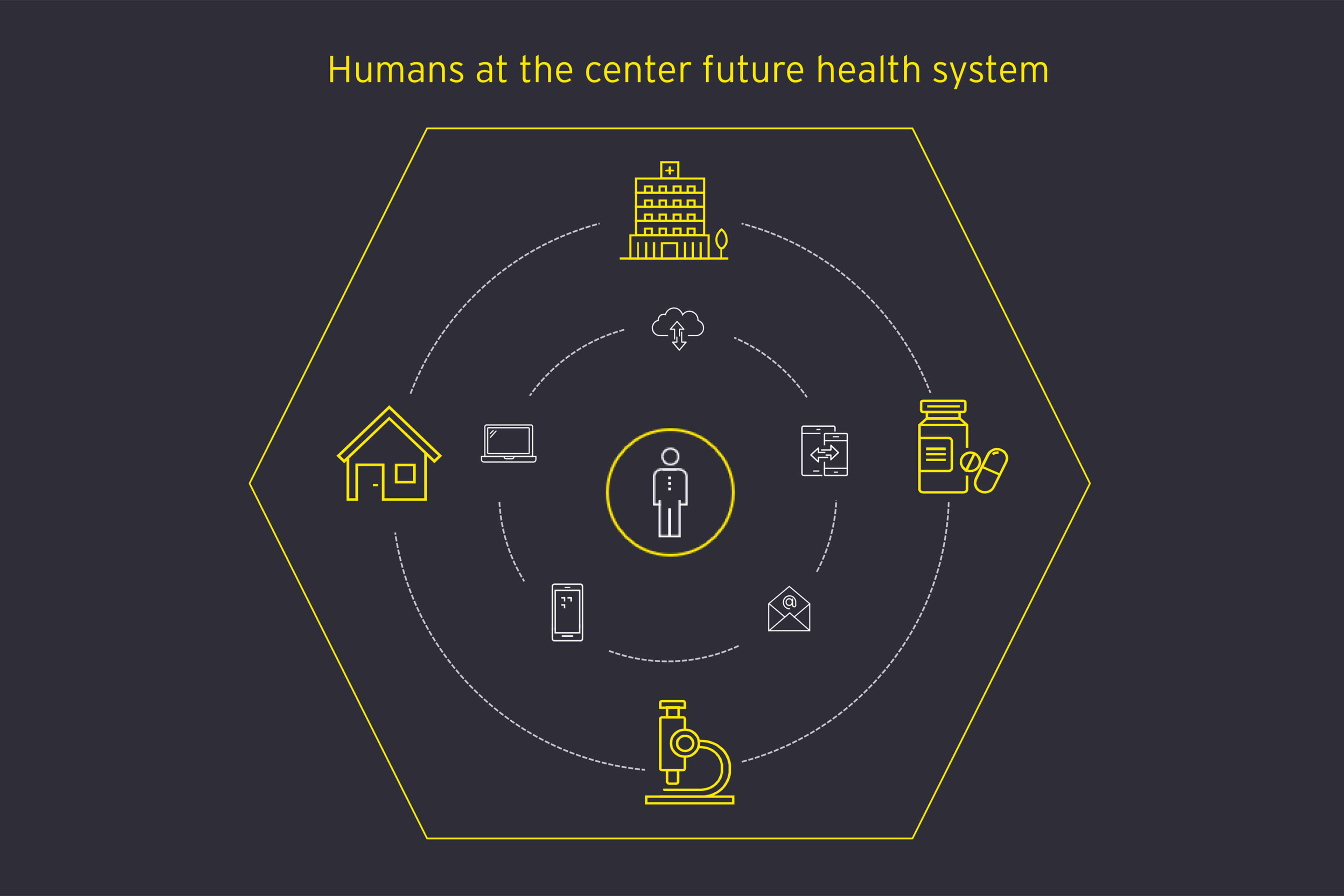 Human at the center infographic