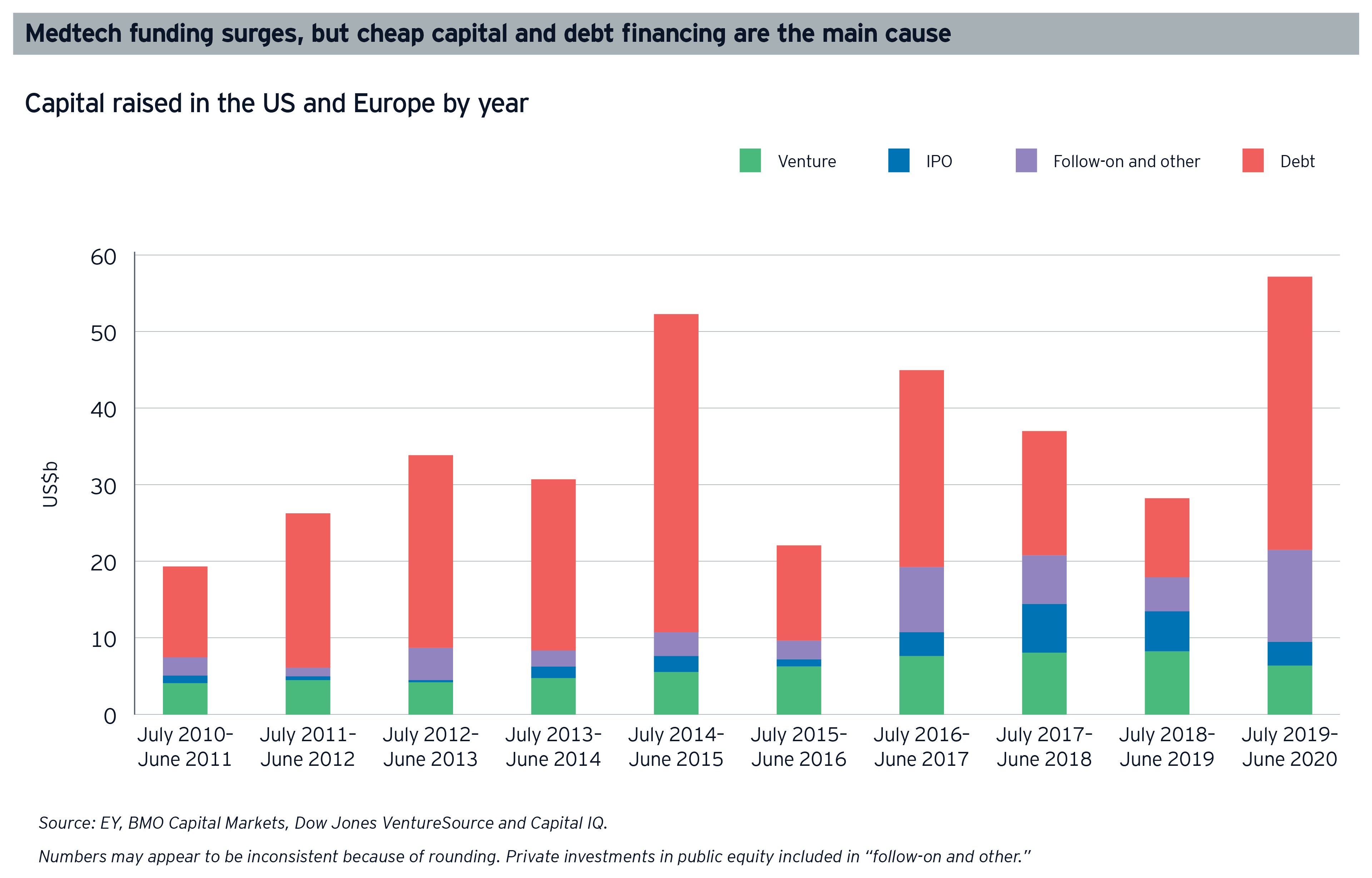 Medtech funding surges, but cheap capital and debt financing are the main cause